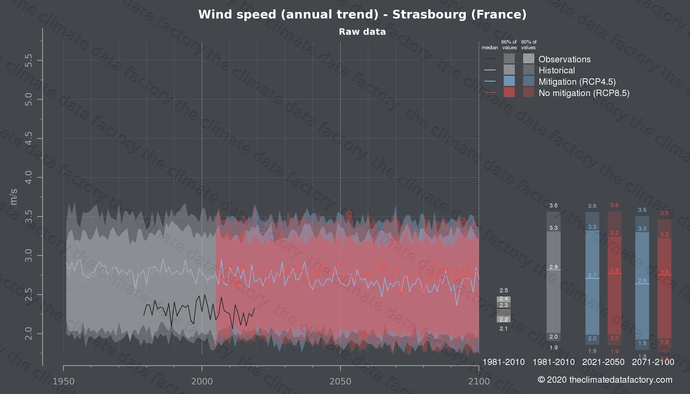 Graphic of projected wind speed for Strasbourg (France) under two climate change mitigation policy scenarios (RCP4.5, RCP8.5). Represented climate data are raw data from IPCC models. https://theclimatedatafactory.com