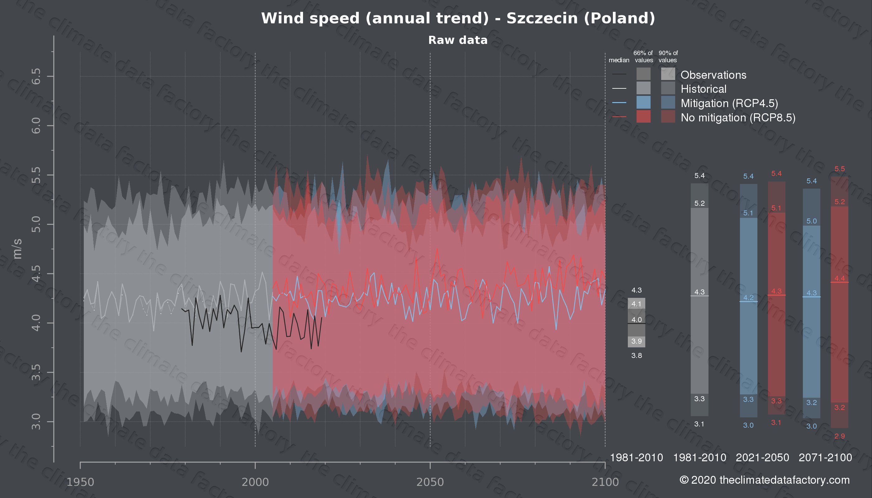 Graphic of projected wind speed for Szczecin (Poland) under two climate change mitigation policy scenarios (RCP4.5, RCP8.5). Represented climate data are raw data from IPCC models. https://theclimatedatafactory.com