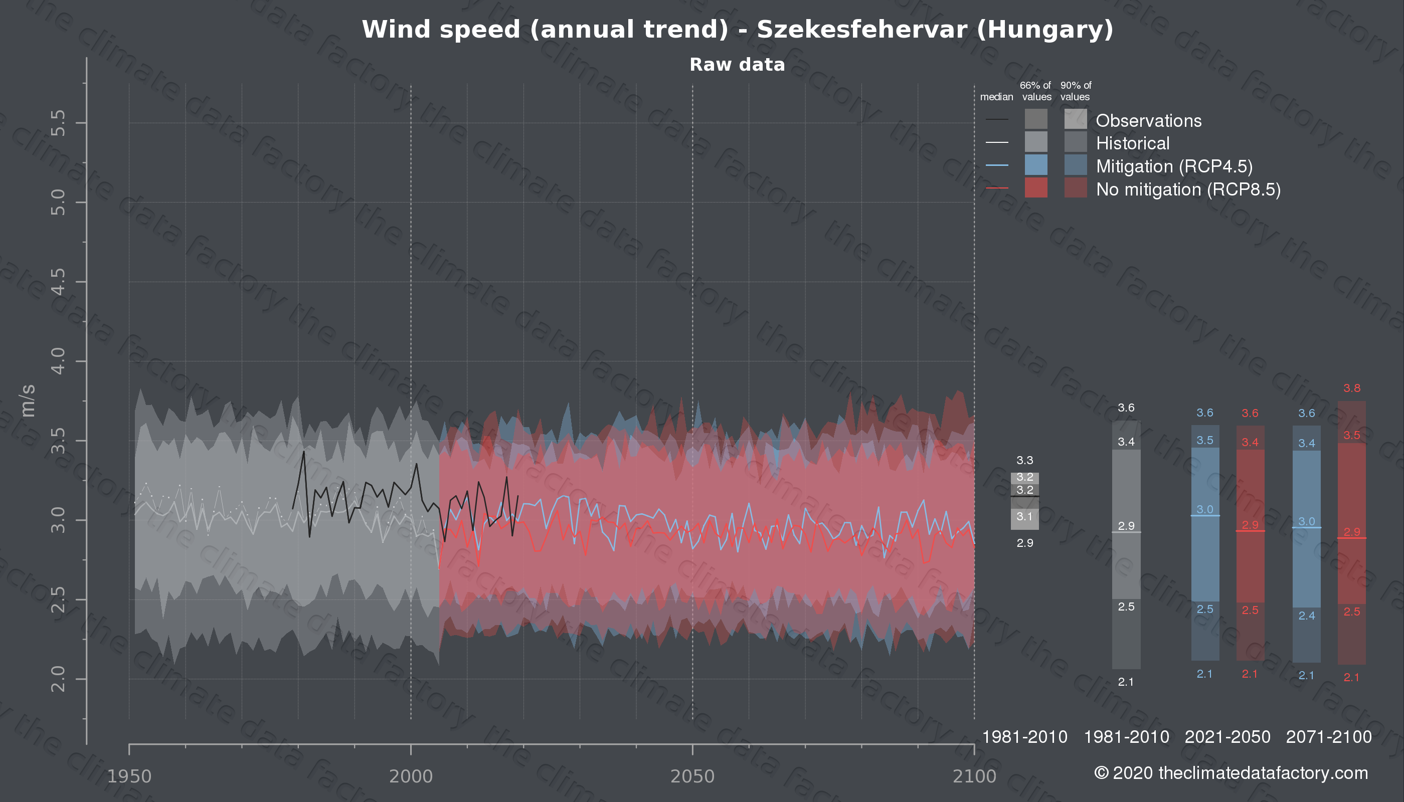 Graphic of projected wind speed for Szekesfehervar (Hungary) under two climate change mitigation policy scenarios (RCP4.5, RCP8.5). Represented climate data are raw data from IPCC models. https://theclimatedatafactory.com