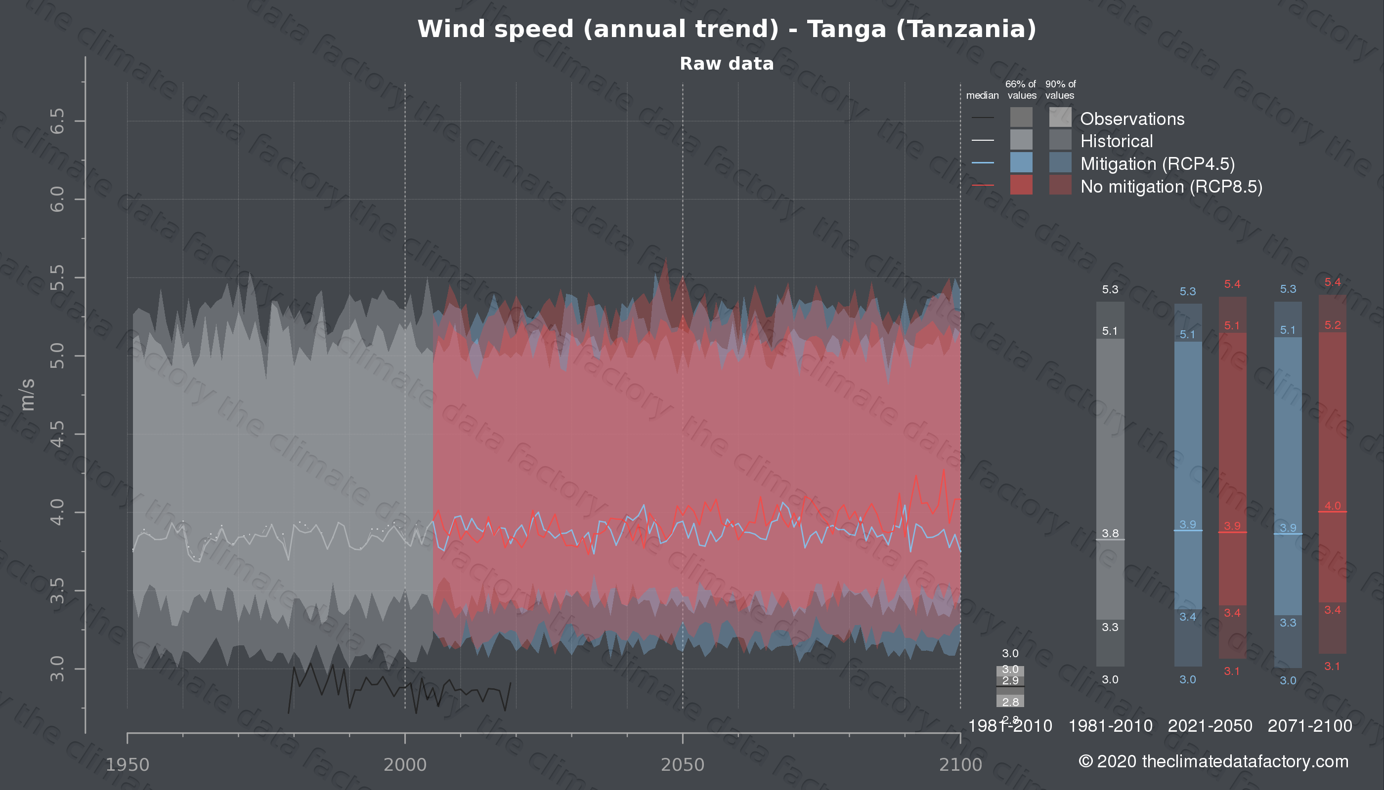 Graphic of projected wind speed for Tanga (Tanzania) under two climate change mitigation policy scenarios (RCP4.5, RCP8.5). Represented climate data are raw data from IPCC models. https://theclimatedatafactory.com