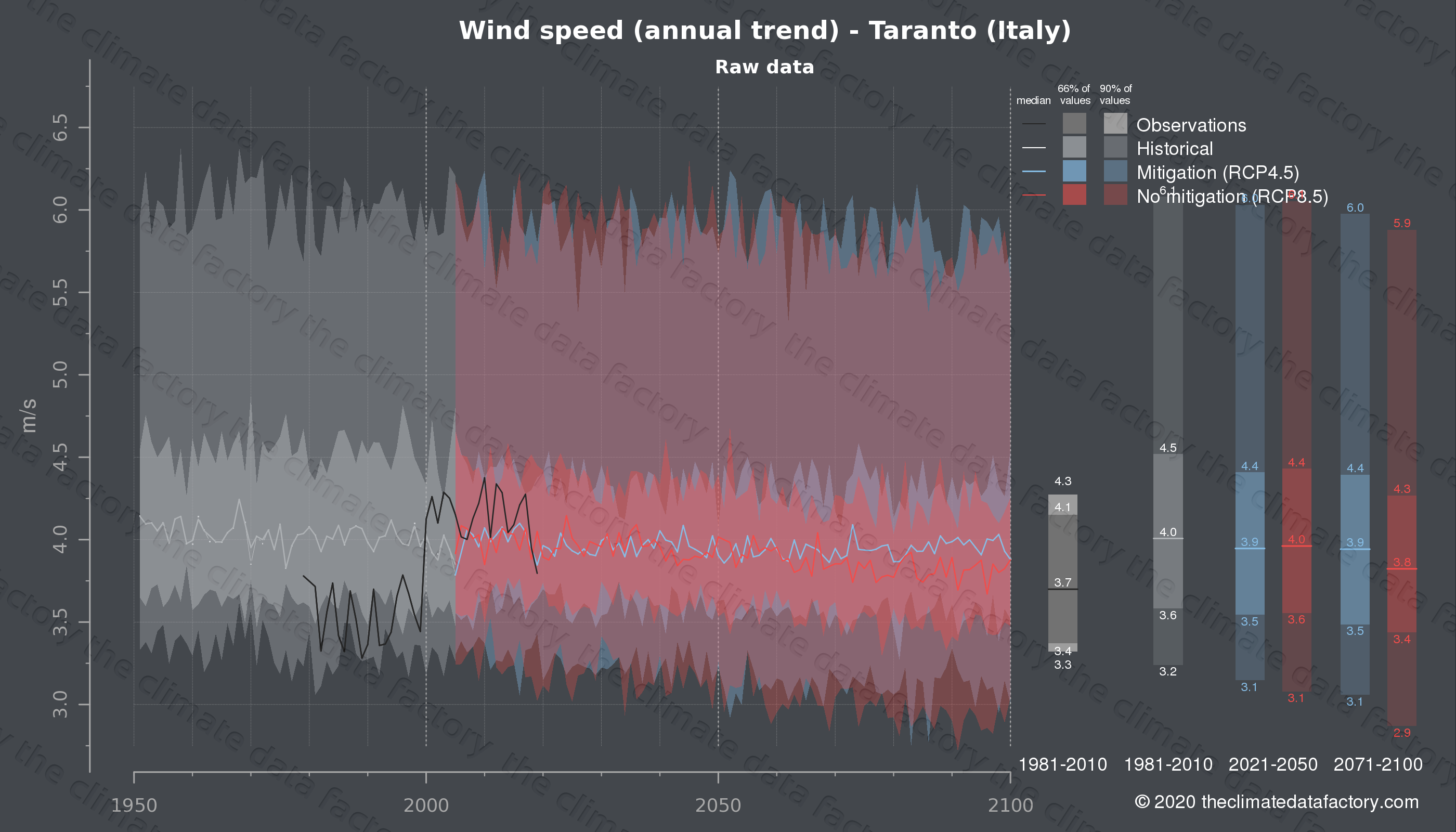 Graphic of projected wind speed for Taranto (Italy) under two climate change mitigation policy scenarios (RCP4.5, RCP8.5). Represented climate data are raw data from IPCC models. https://theclimatedatafactory.com
