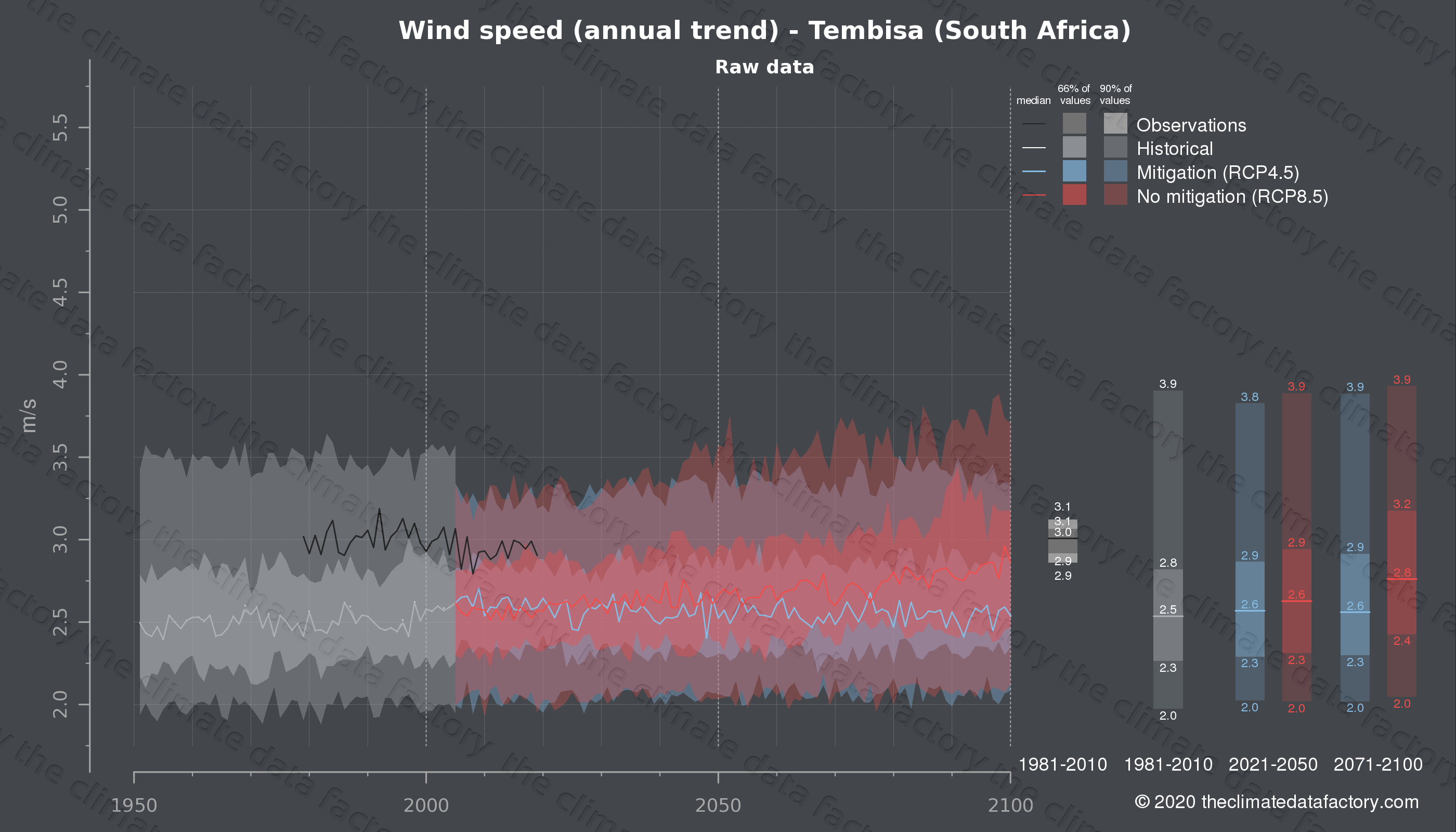 Graphic of projected wind speed for Tembisa (South Africa) under two climate change mitigation policy scenarios (RCP4.5, RCP8.5). Represented climate data are raw data from IPCC models. https://theclimatedatafactory.com