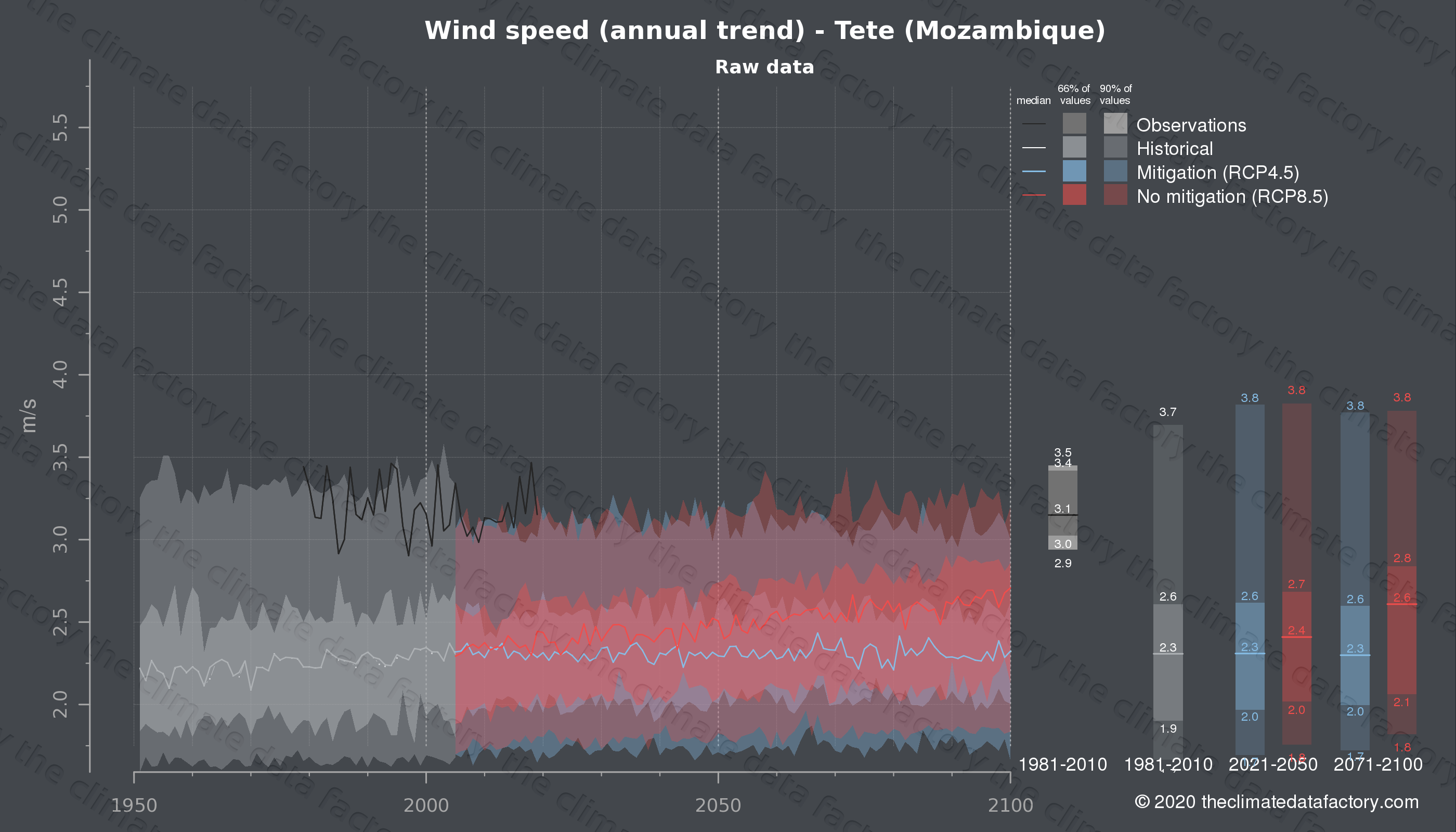 Graphic of projected wind speed for Tete (Mozambique) under two climate change mitigation policy scenarios (RCP4.5, RCP8.5). Represented climate data are raw data from IPCC models. https://theclimatedatafactory.com