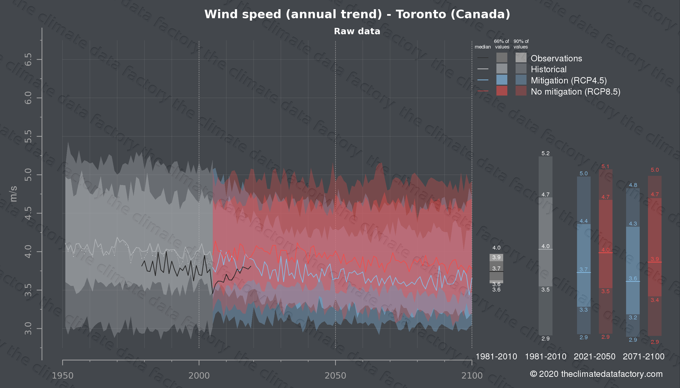 Graphic of projected wind speed for Toronto (Canada) under two climate change mitigation policy scenarios (RCP4.5, RCP8.5). Represented climate data are raw data from IPCC models. https://theclimatedatafactory.com