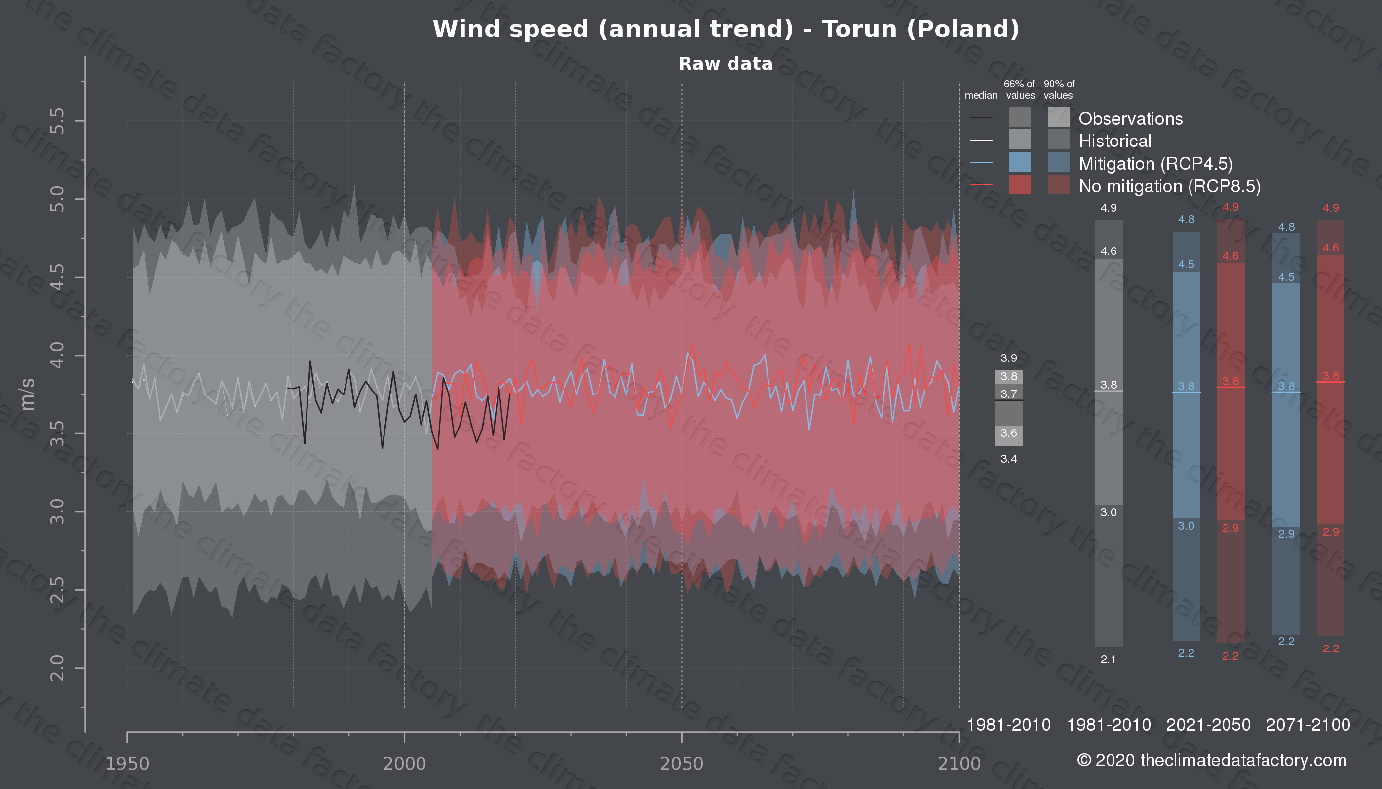 Graphic of projected wind speed for Torun (Poland) under two climate change mitigation policy scenarios (RCP4.5, RCP8.5). Represented climate data are raw data from IPCC models. https://theclimatedatafactory.com