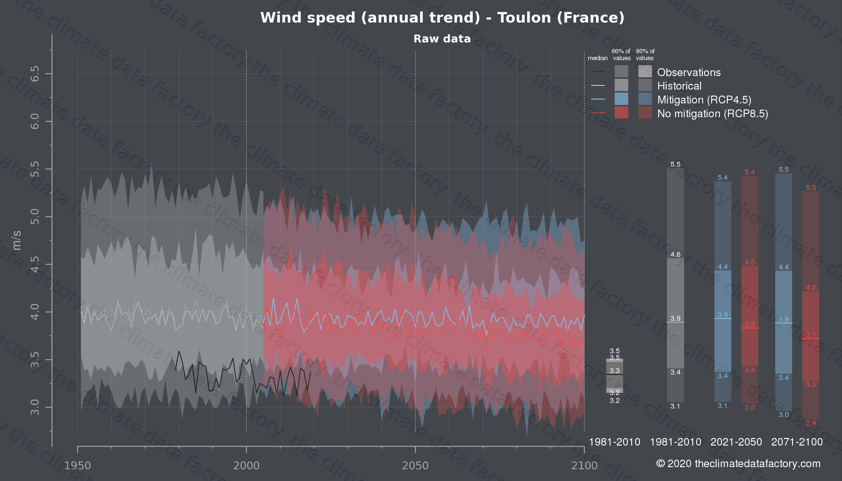Graphic of projected wind speed for Toulon (France) under two climate change mitigation policy scenarios (RCP4.5, RCP8.5). Represented climate data are raw data from IPCC models. https://theclimatedatafactory.com