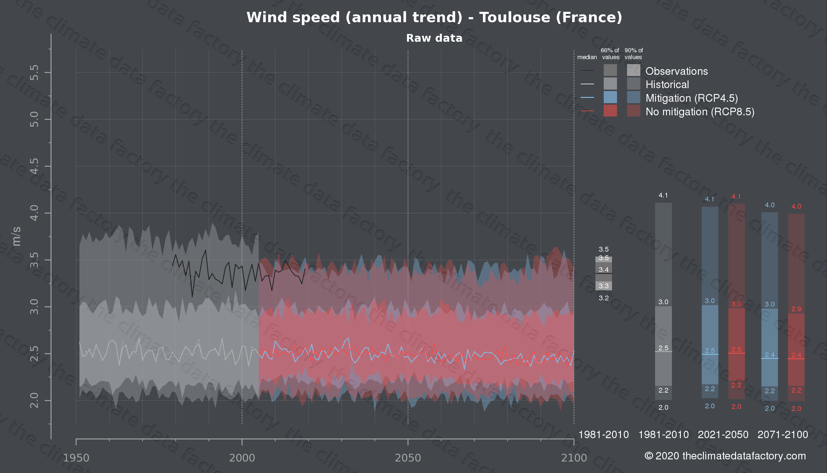 Graphic of projected wind speed for Toulouse (France) under two climate change mitigation policy scenarios (RCP4.5, RCP8.5). Represented climate data are raw data from IPCC models. https://theclimatedatafactory.com
