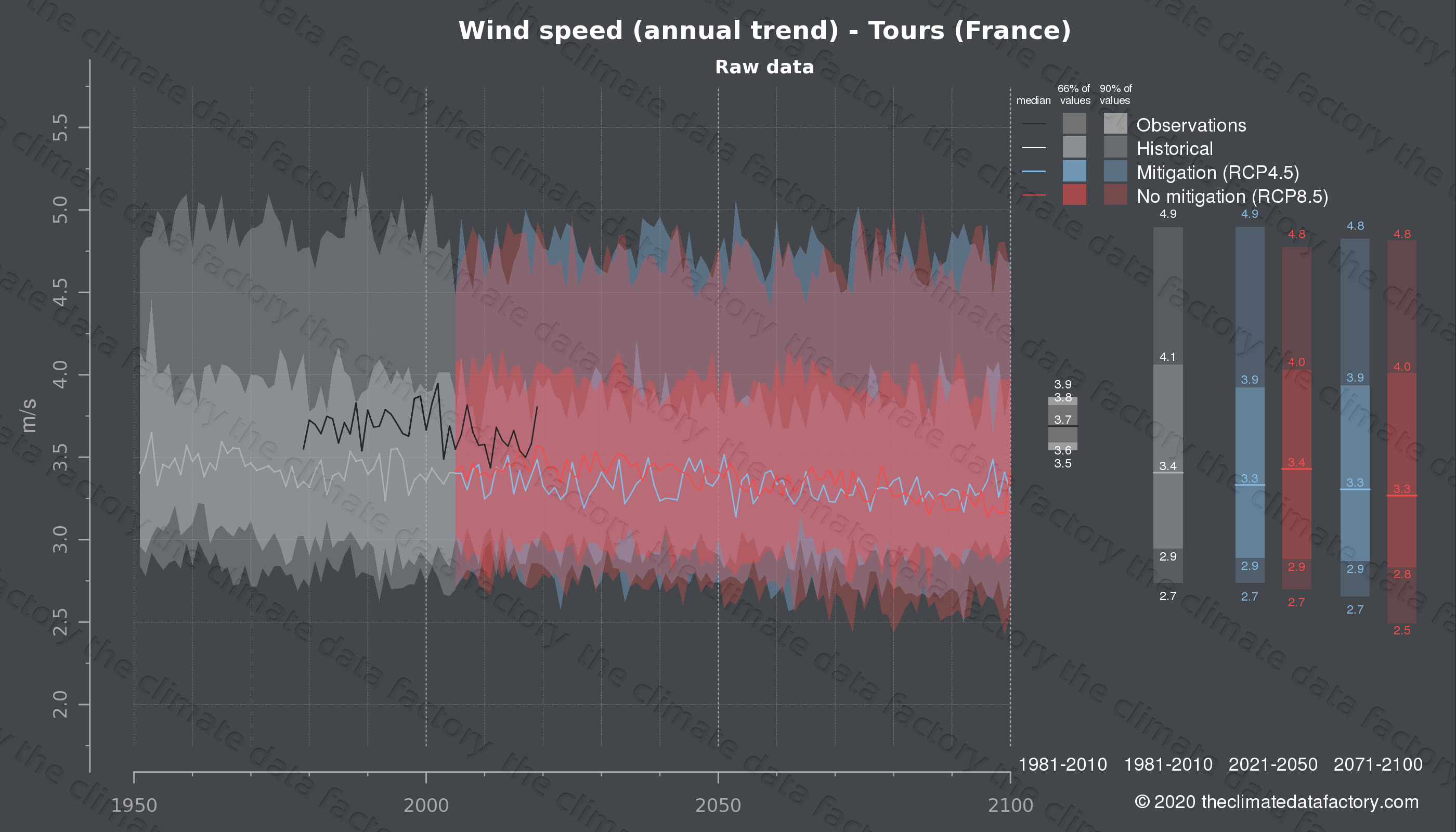 Graphic of projected wind speed for Tours (France) under two climate change mitigation policy scenarios (RCP4.5, RCP8.5). Represented climate data are raw data from IPCC models. https://theclimatedatafactory.com