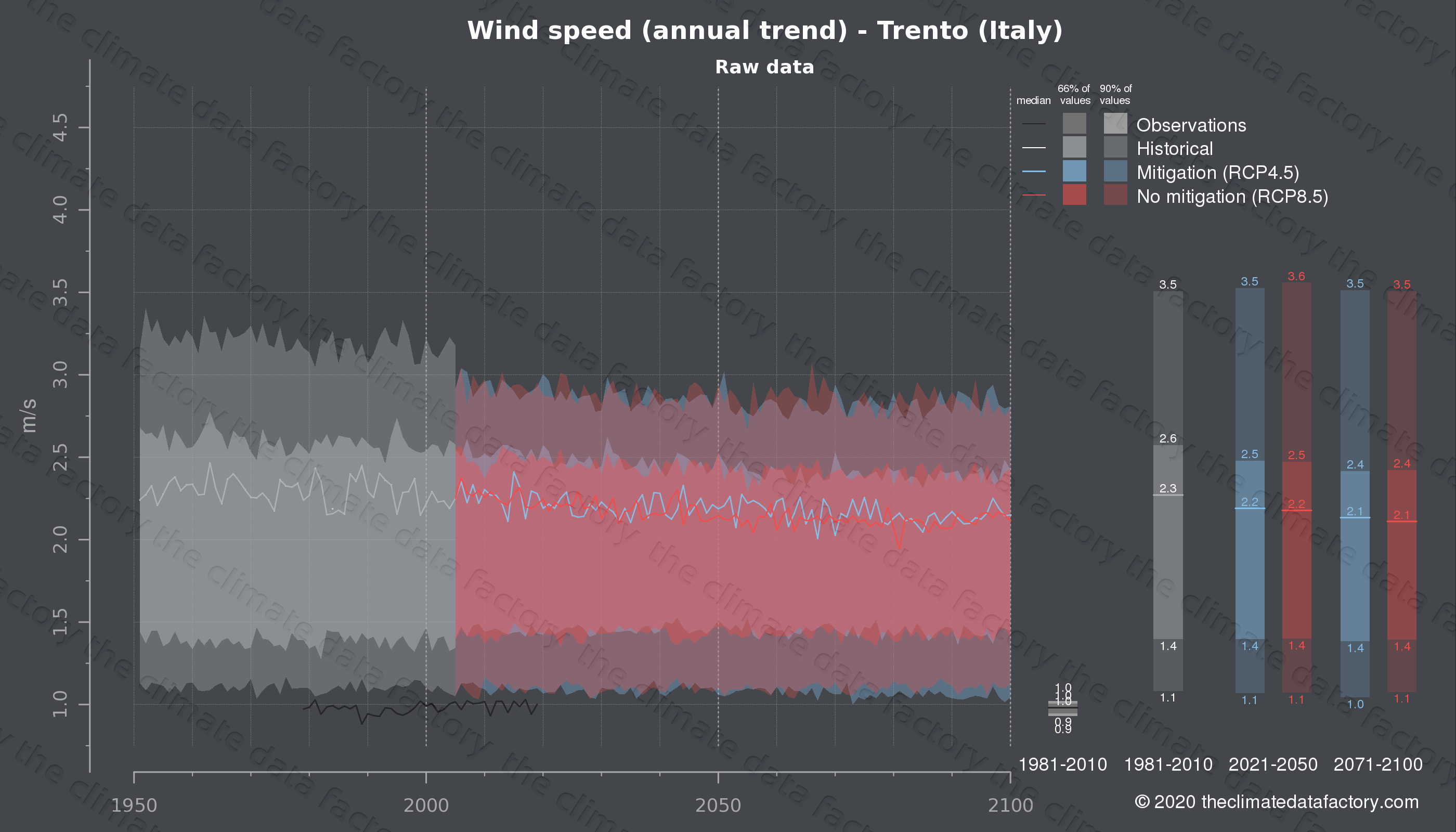 Graphic of projected wind speed for Trento (Italy) under two climate change mitigation policy scenarios (RCP4.5, RCP8.5). Represented climate data are raw data from IPCC models. https://theclimatedatafactory.com