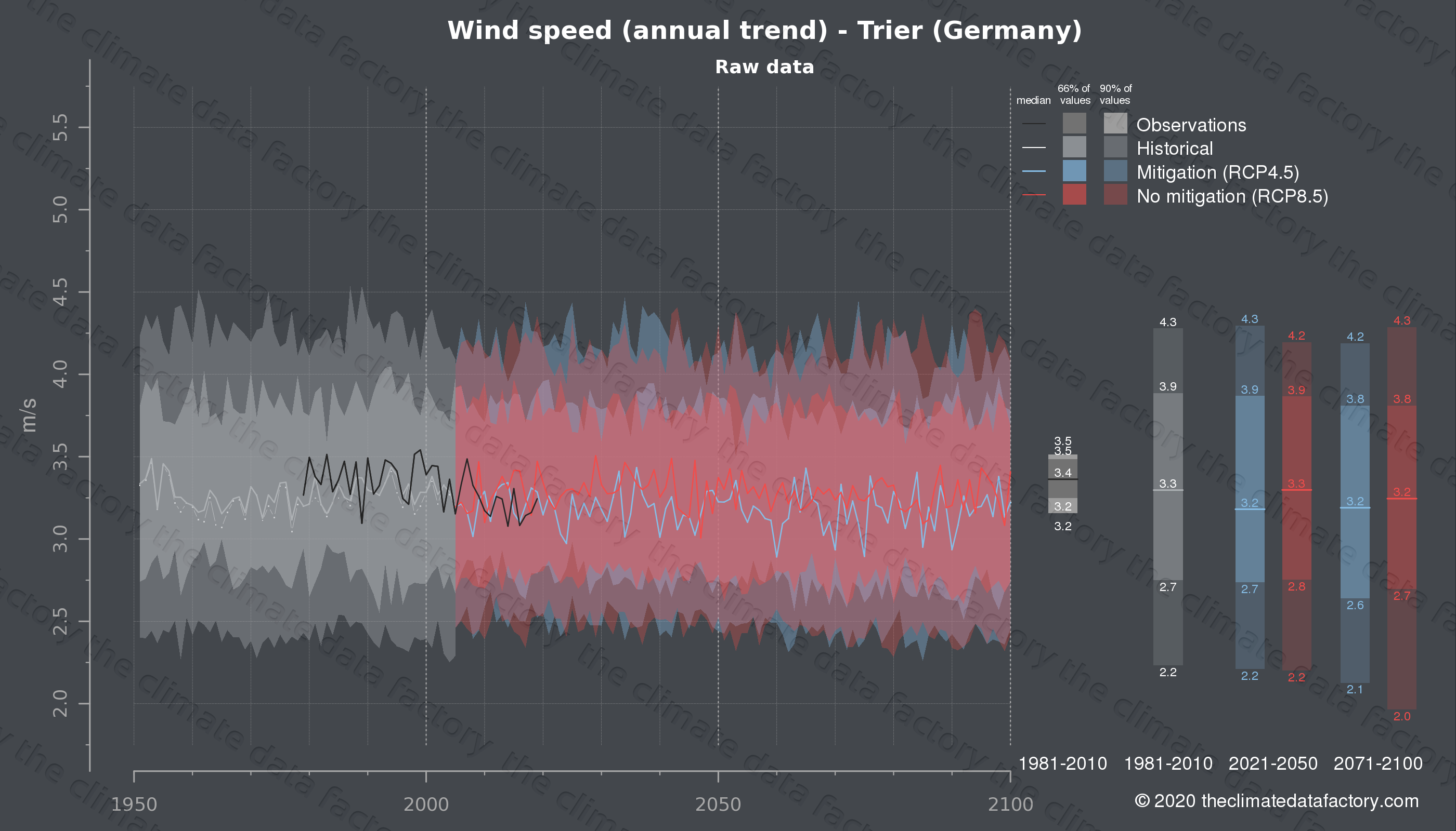 Graphic of projected wind speed for Trier (Germany) under two climate change mitigation policy scenarios (RCP4.5, RCP8.5). Represented climate data are raw data from IPCC models. https://theclimatedatafactory.com