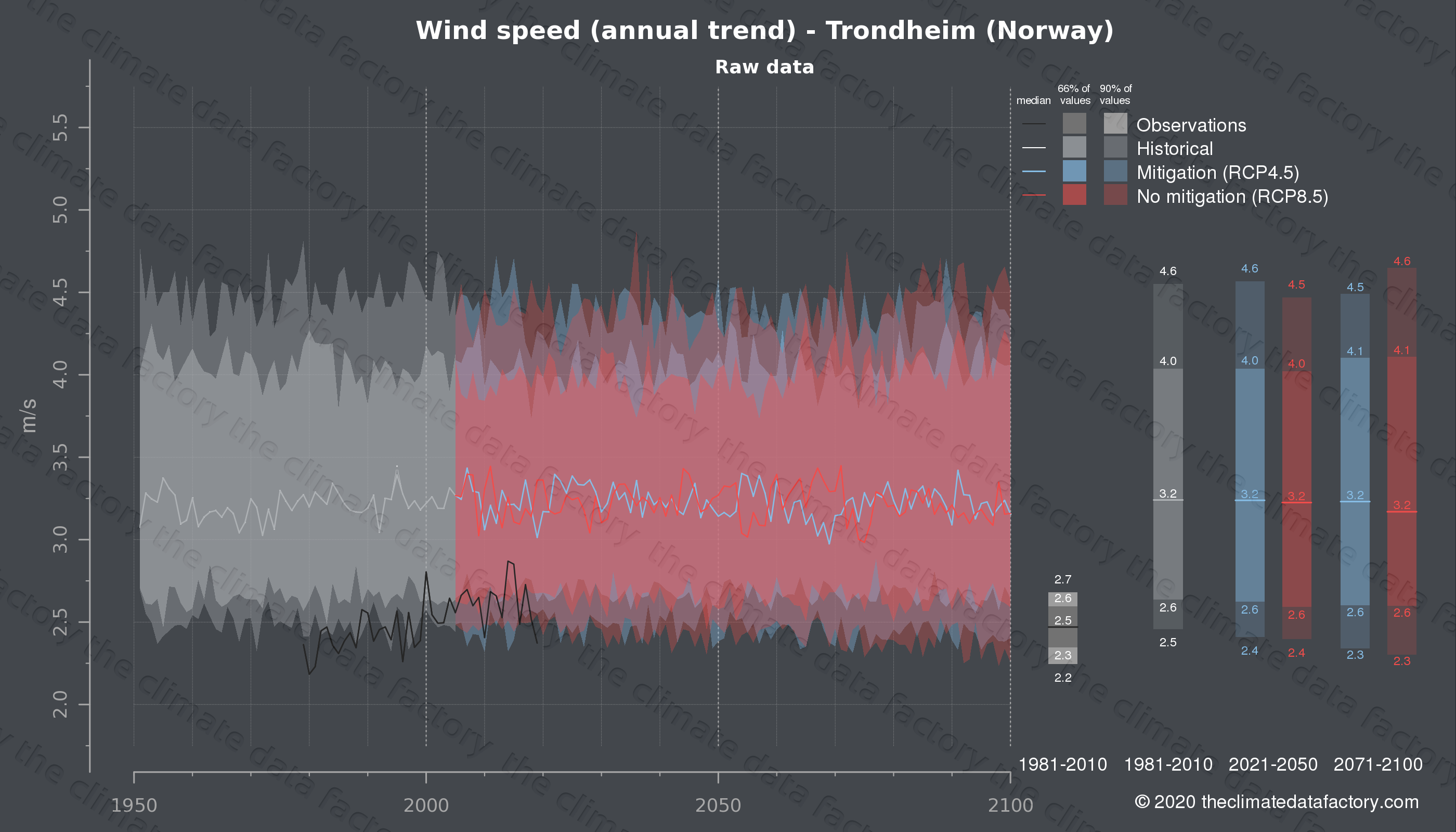 Graphic of projected wind speed for Trondheim (Norway) under two climate change mitigation policy scenarios (RCP4.5, RCP8.5). Represented climate data are raw data from IPCC models. https://theclimatedatafactory.com