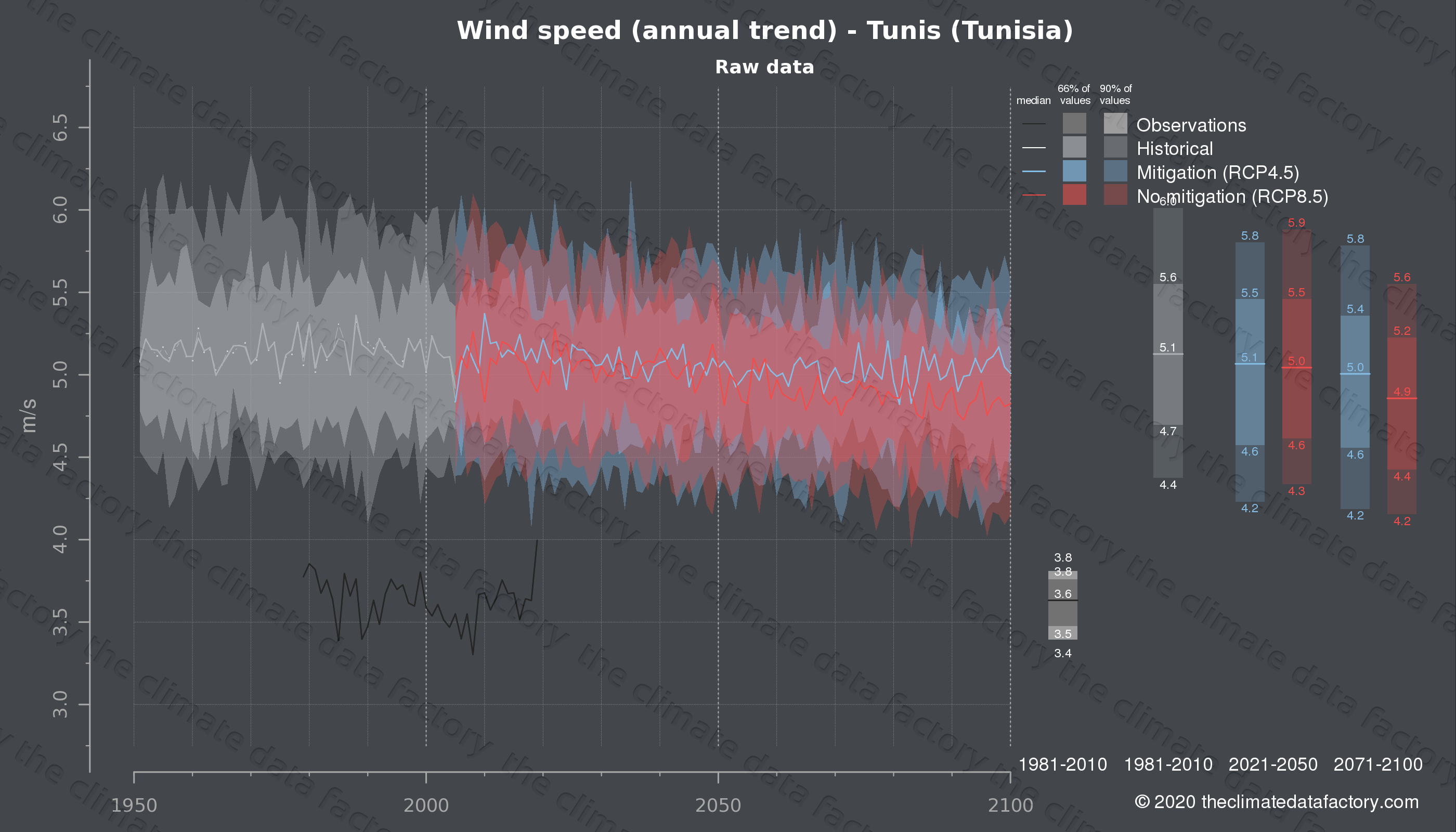 Graphic of projected wind speed for Tunis (Tunisia) under two climate change mitigation policy scenarios (RCP4.5, RCP8.5). Represented climate data are raw data from IPCC models. https://theclimatedatafactory.com