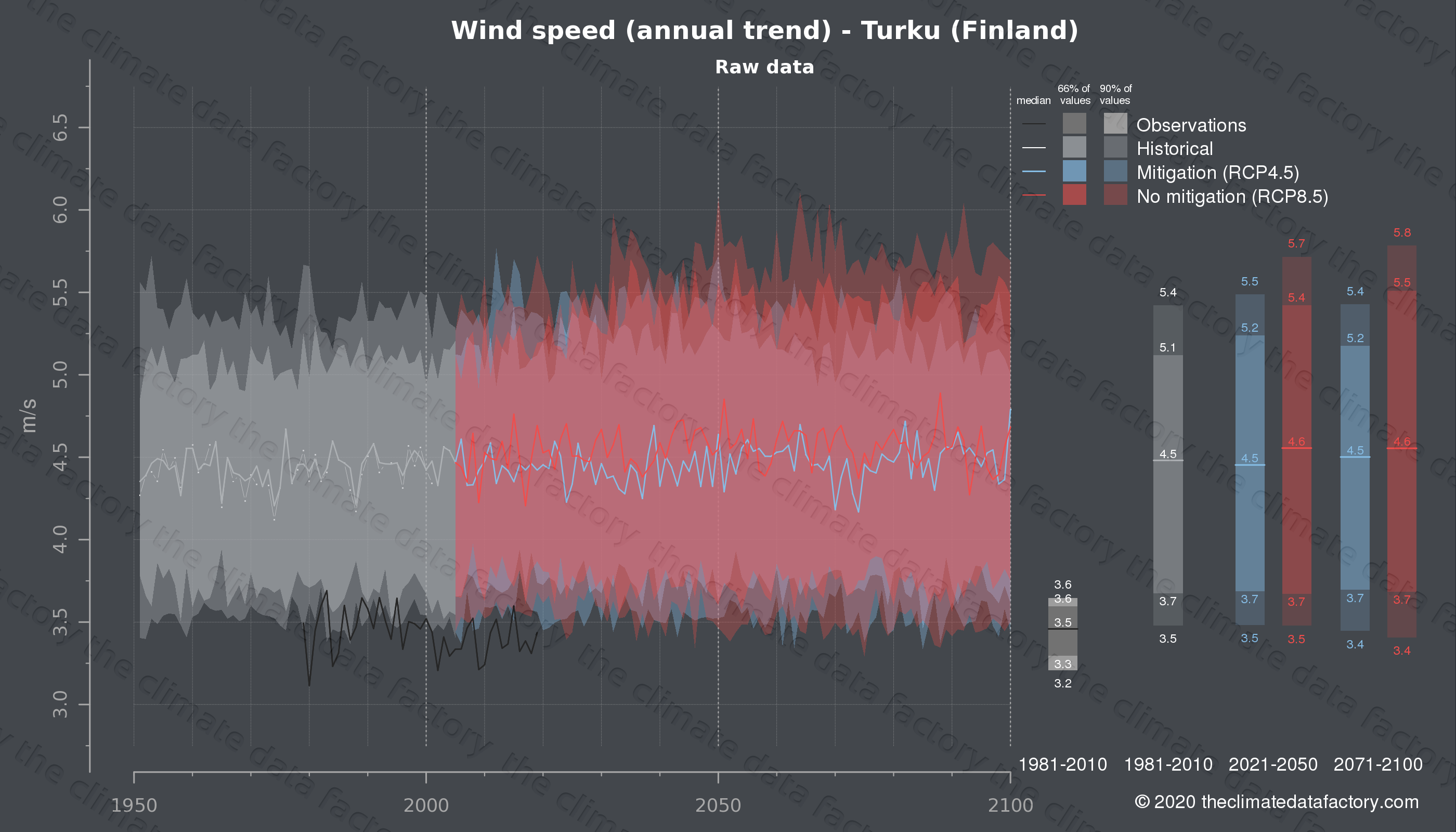 Graphic of projected wind speed for Turku (Finland) under two climate change mitigation policy scenarios (RCP4.5, RCP8.5). Represented climate data are raw data from IPCC models. https://theclimatedatafactory.com