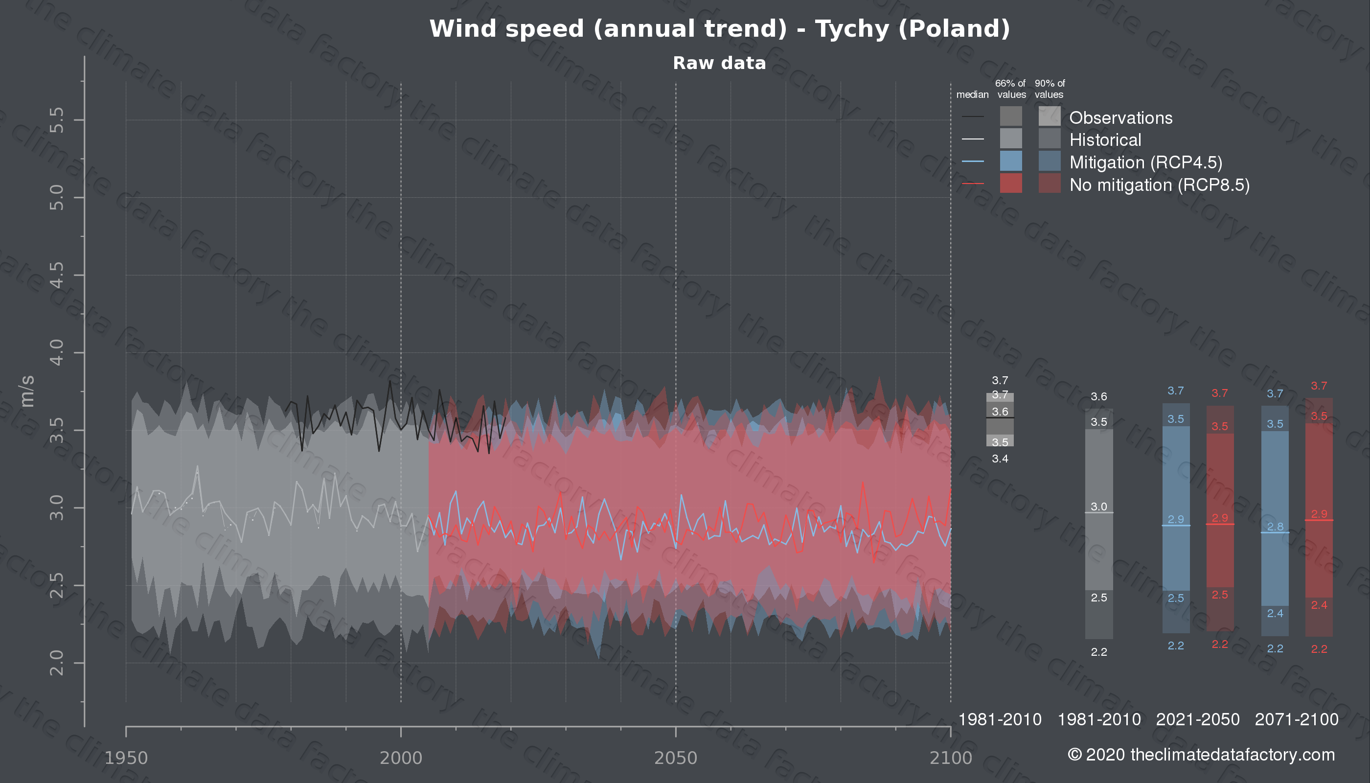 Graphic of projected wind speed for Tychy (Poland) under two climate change mitigation policy scenarios (RCP4.5, RCP8.5). Represented climate data are raw data from IPCC models. https://theclimatedatafactory.com