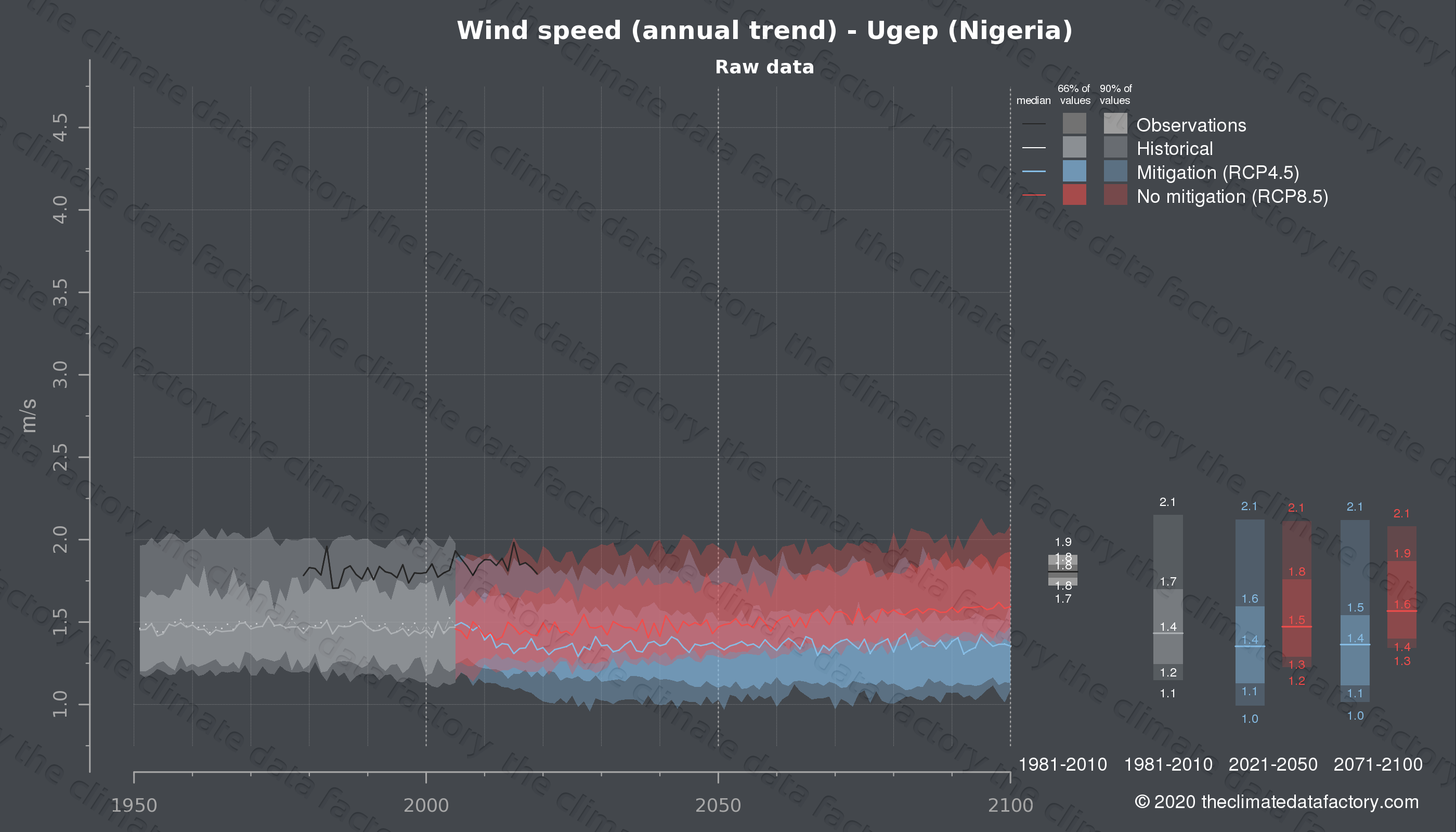 Graphic of projected wind speed for Ugep (Nigeria) under two climate change mitigation policy scenarios (RCP4.5, RCP8.5). Represented climate data are raw data from IPCC models. https://theclimatedatafactory.com