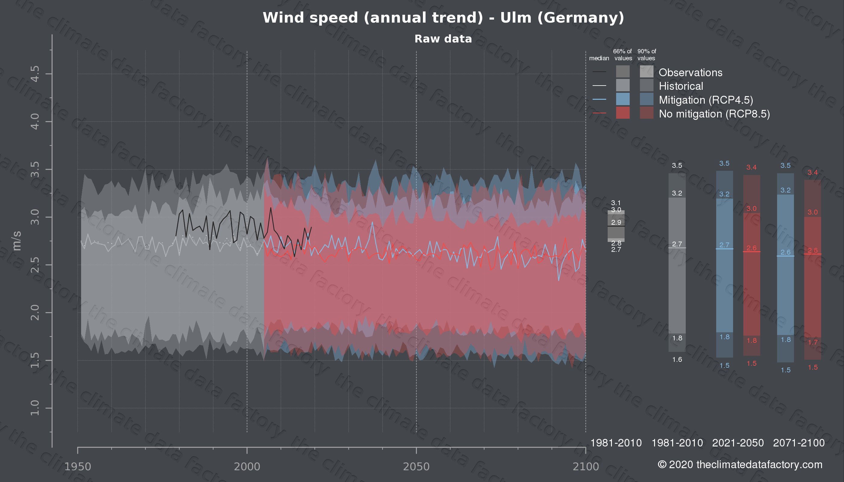 Graphic of projected wind speed for Ulm (Germany) under two climate change mitigation policy scenarios (RCP4.5, RCP8.5). Represented climate data are raw data from IPCC models. https://theclimatedatafactory.com