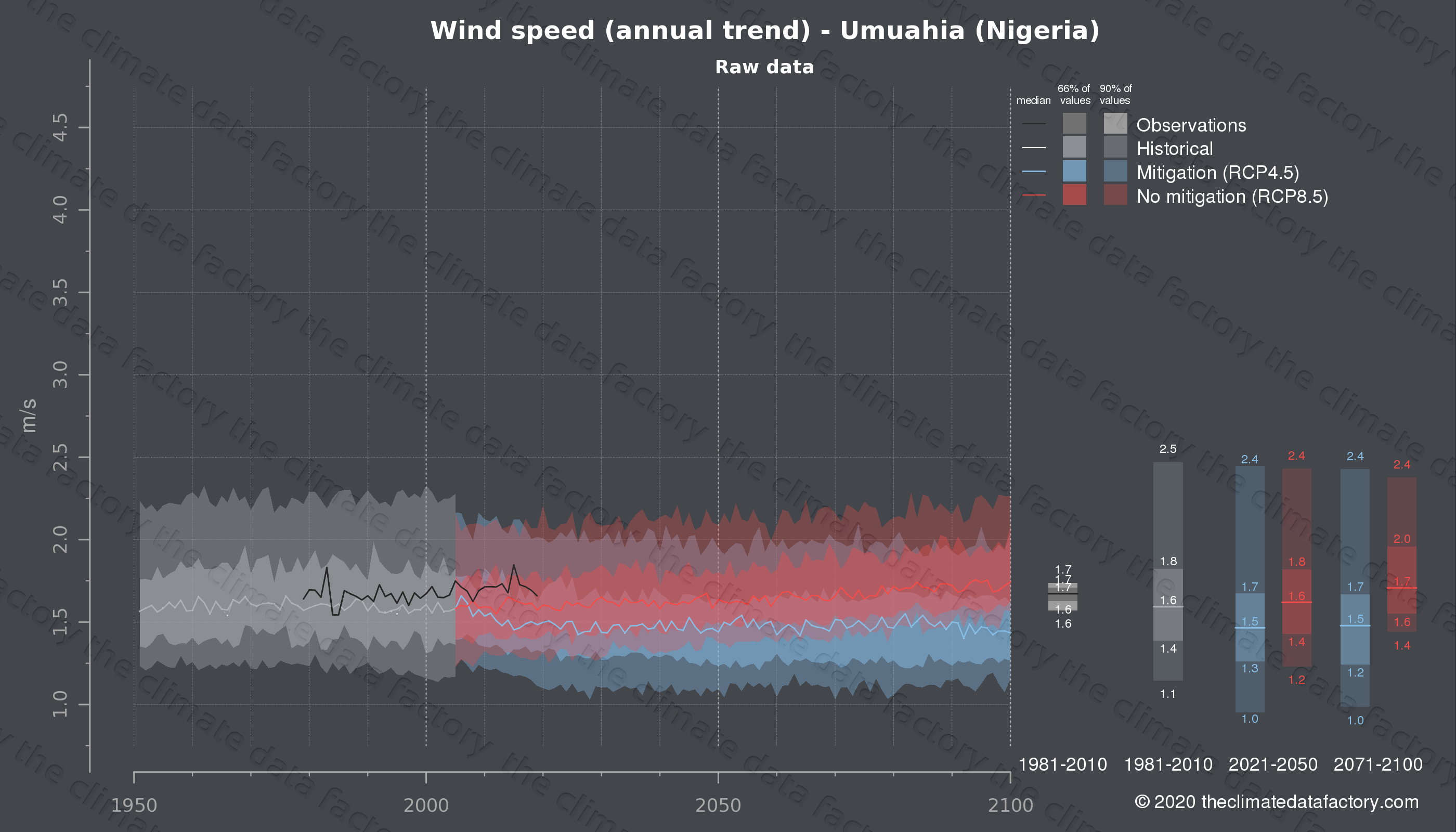 Graphic of projected wind speed for Umuahia (Nigeria) under two climate change mitigation policy scenarios (RCP4.5, RCP8.5). Represented climate data are raw data from IPCC models. https://theclimatedatafactory.com