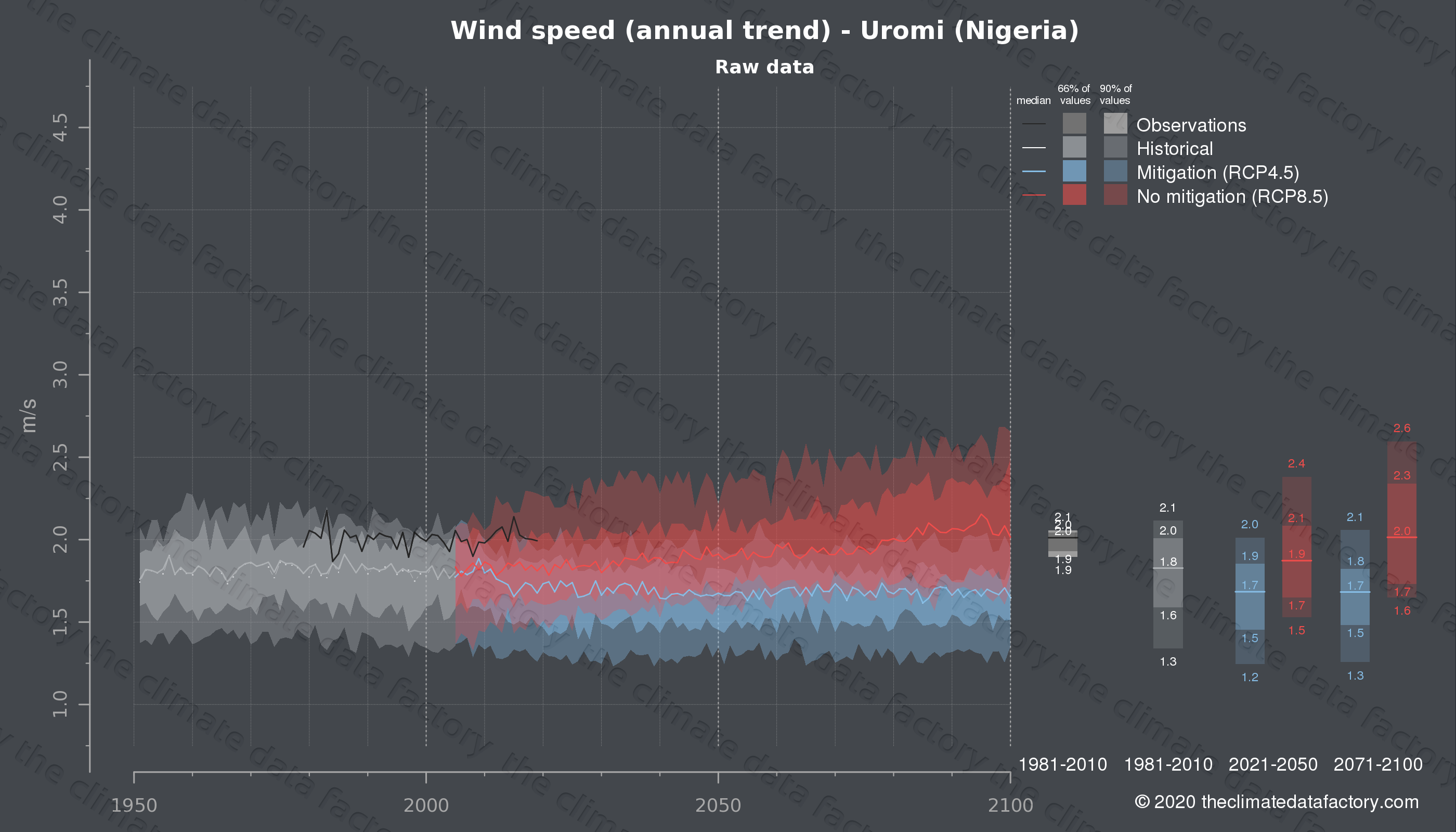 Graphic of projected wind speed for Uromi (Nigeria) under two climate change mitigation policy scenarios (RCP4.5, RCP8.5). Represented climate data are raw data from IPCC models. https://theclimatedatafactory.com