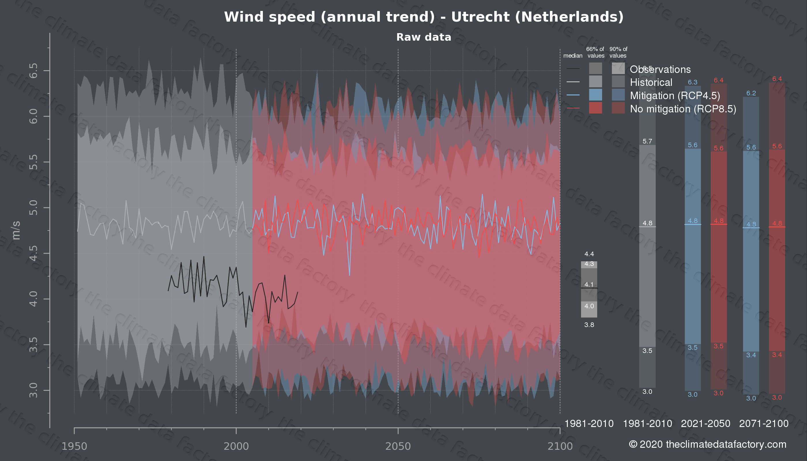 Graphic of projected wind speed for Utrecht (Netherlands) under two climate change mitigation policy scenarios (RCP4.5, RCP8.5). Represented climate data are raw data from IPCC models. https://theclimatedatafactory.com