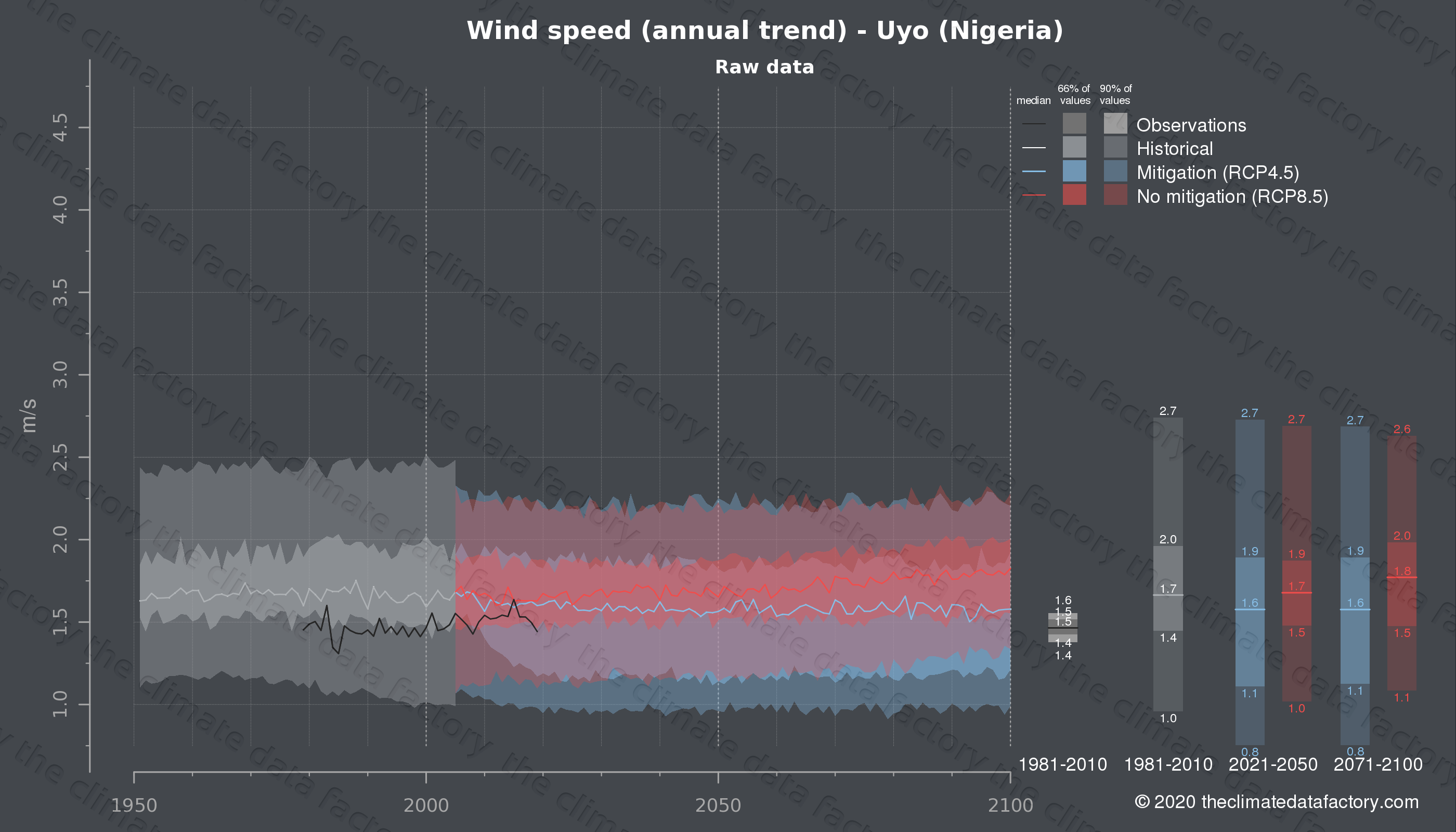 Graphic of projected wind speed for Uyo (Nigeria) under two climate change mitigation policy scenarios (RCP4.5, RCP8.5). Represented climate data are raw data from IPCC models. https://theclimatedatafactory.com