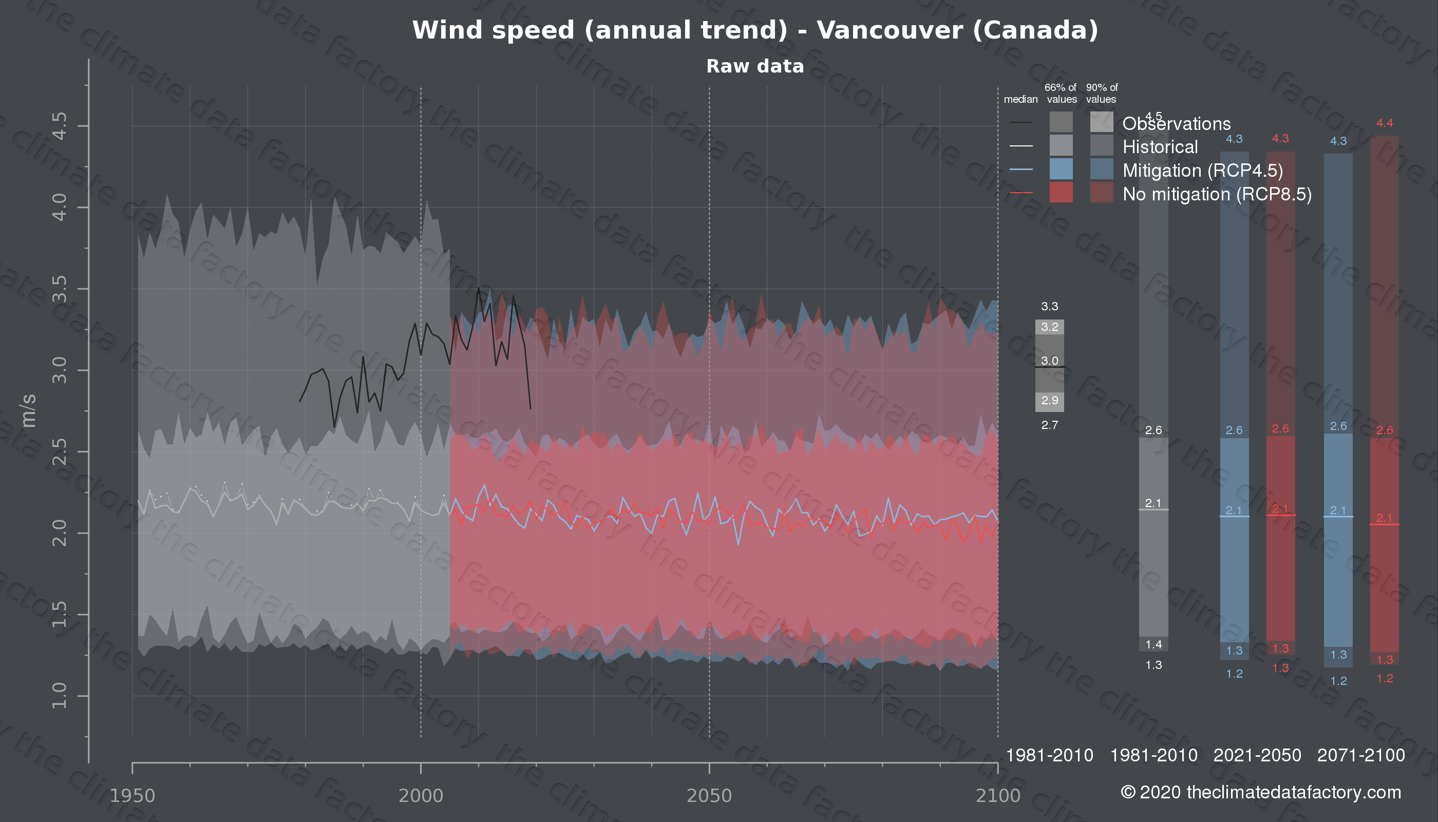 Graphic of projected wind speed for Vancouver (Canada) under two climate change mitigation policy scenarios (RCP4.5, RCP8.5). Represented climate data are raw data from IPCC models. https://theclimatedatafactory.com