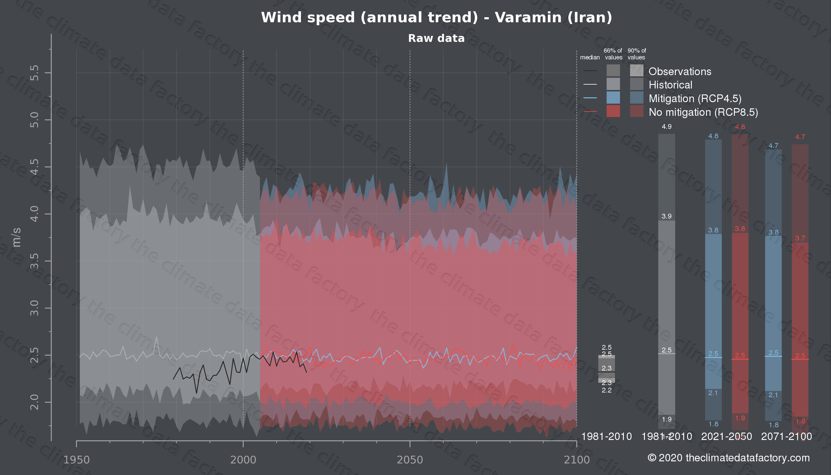 Graphic of projected wind speed for Varamin (Iran) under two climate change mitigation policy scenarios (RCP4.5, RCP8.5). Represented climate data are raw data from IPCC models. https://theclimatedatafactory.com
