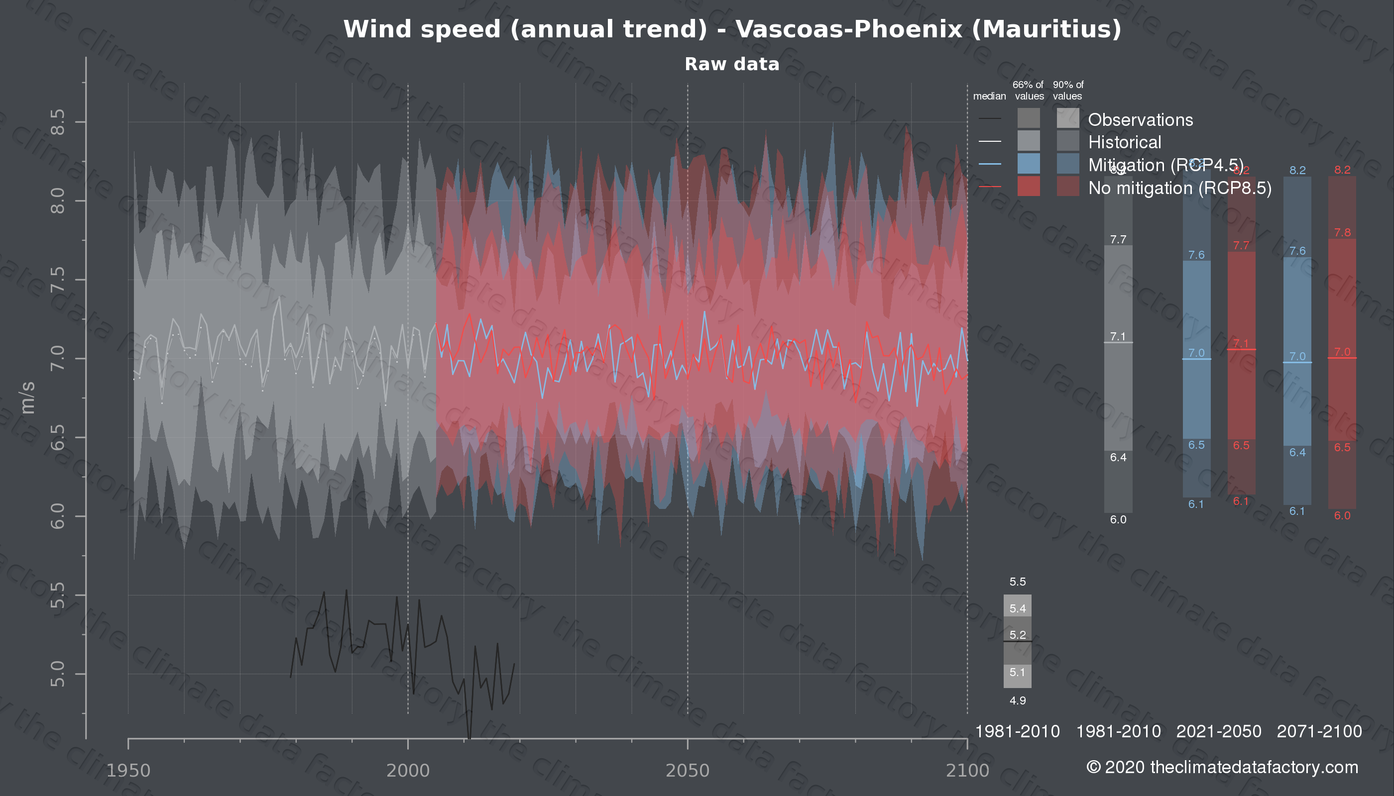 Graphic of projected wind speed for Vascoas-Phoenix (Mauritius) under two climate change mitigation policy scenarios (RCP4.5, RCP8.5). Represented climate data are raw data from IPCC models. https://theclimatedatafactory.com