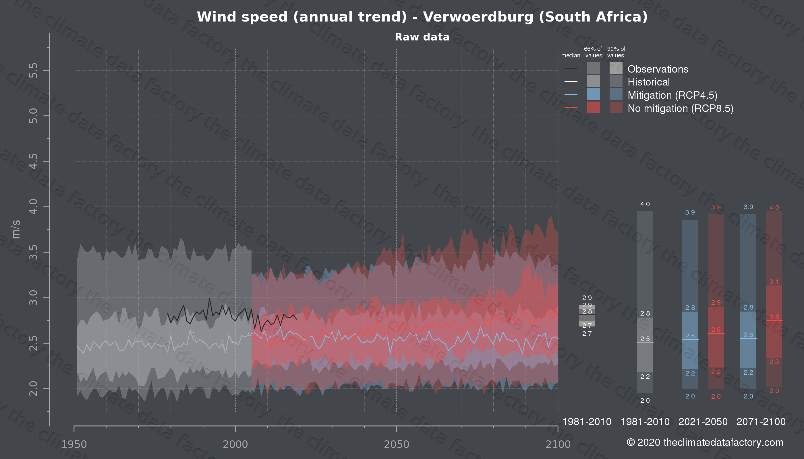Graphic of projected wind speed for Verwoerdburg (South Africa) under two climate change mitigation policy scenarios (RCP4.5, RCP8.5). Represented climate data are raw data from IPCC models. https://theclimatedatafactory.com