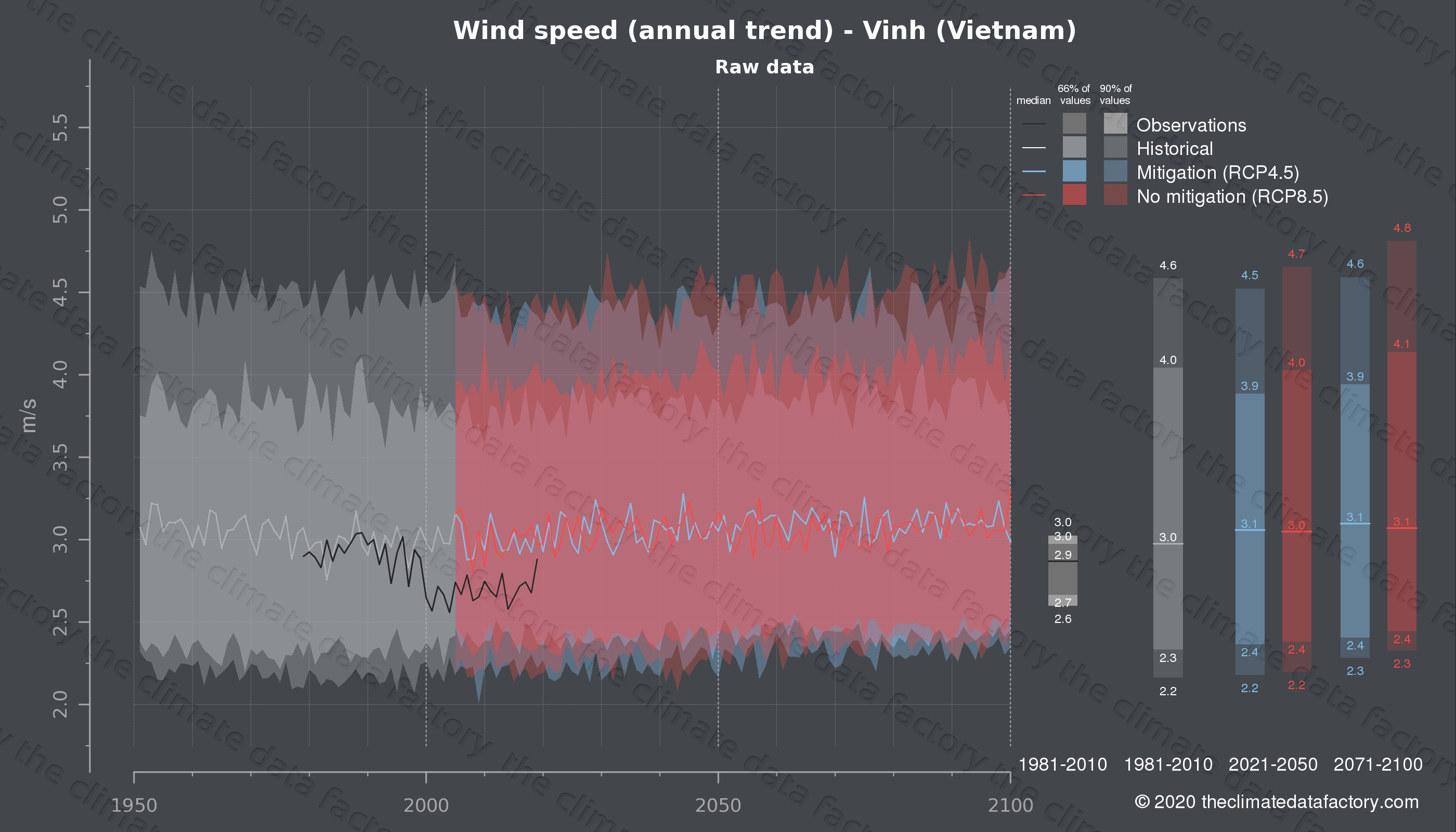 Graphic of projected wind speed for Vinh (Vietnam) under two climate change mitigation policy scenarios (RCP4.5, RCP8.5). Represented climate data are raw data from IPCC models. https://theclimatedatafactory.com
