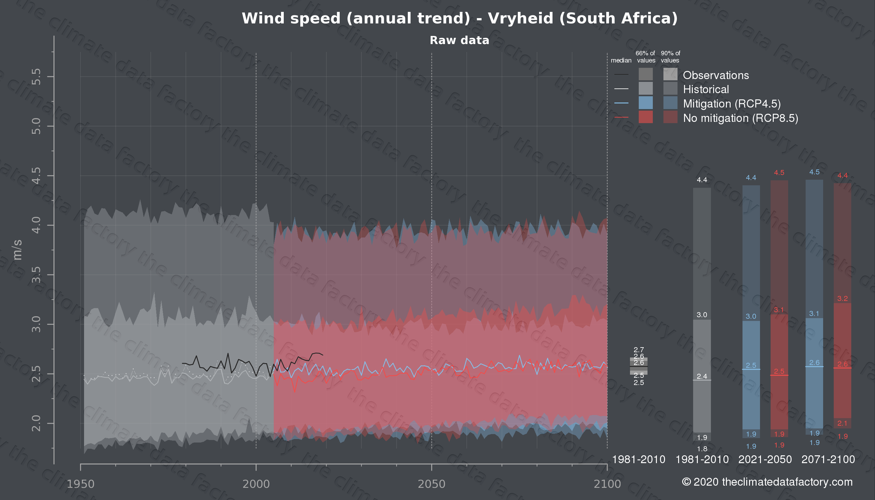 Graphic of projected wind speed for Vryheid (South Africa) under two climate change mitigation policy scenarios (RCP4.5, RCP8.5). Represented climate data are raw data from IPCC models. https://theclimatedatafactory.com