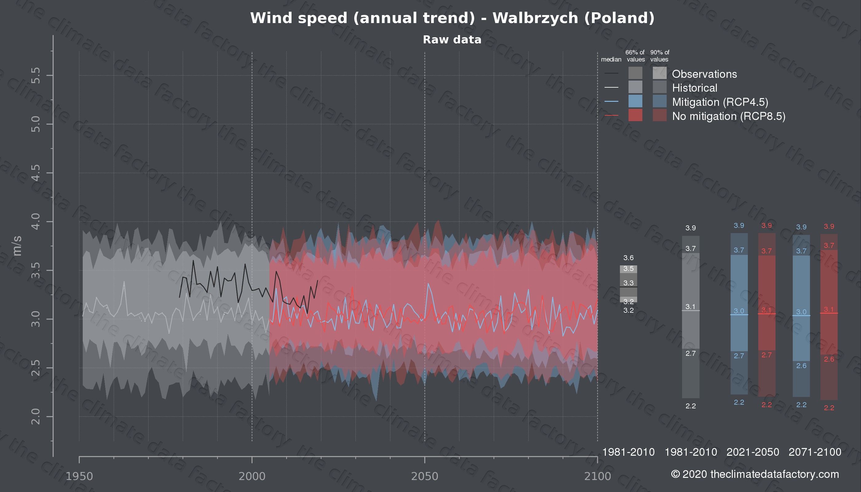 Graphic of projected wind speed for Walbrzych (Poland) under two climate change mitigation policy scenarios (RCP4.5, RCP8.5). Represented climate data are raw data from IPCC models. https://theclimatedatafactory.com