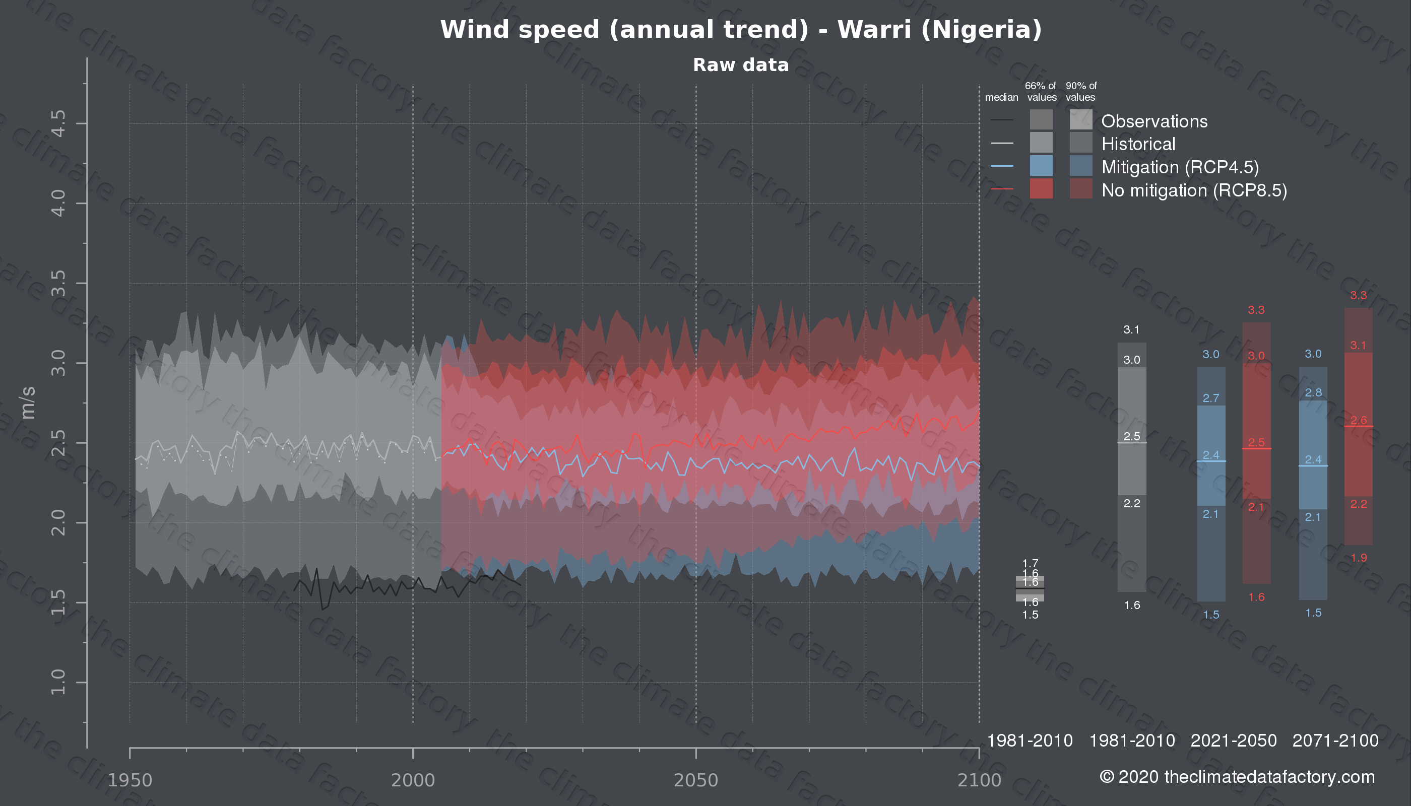 Graphic of projected wind speed for Warri (Nigeria) under two climate change mitigation policy scenarios (RCP4.5, RCP8.5). Represented climate data are raw data from IPCC models. https://theclimatedatafactory.com
