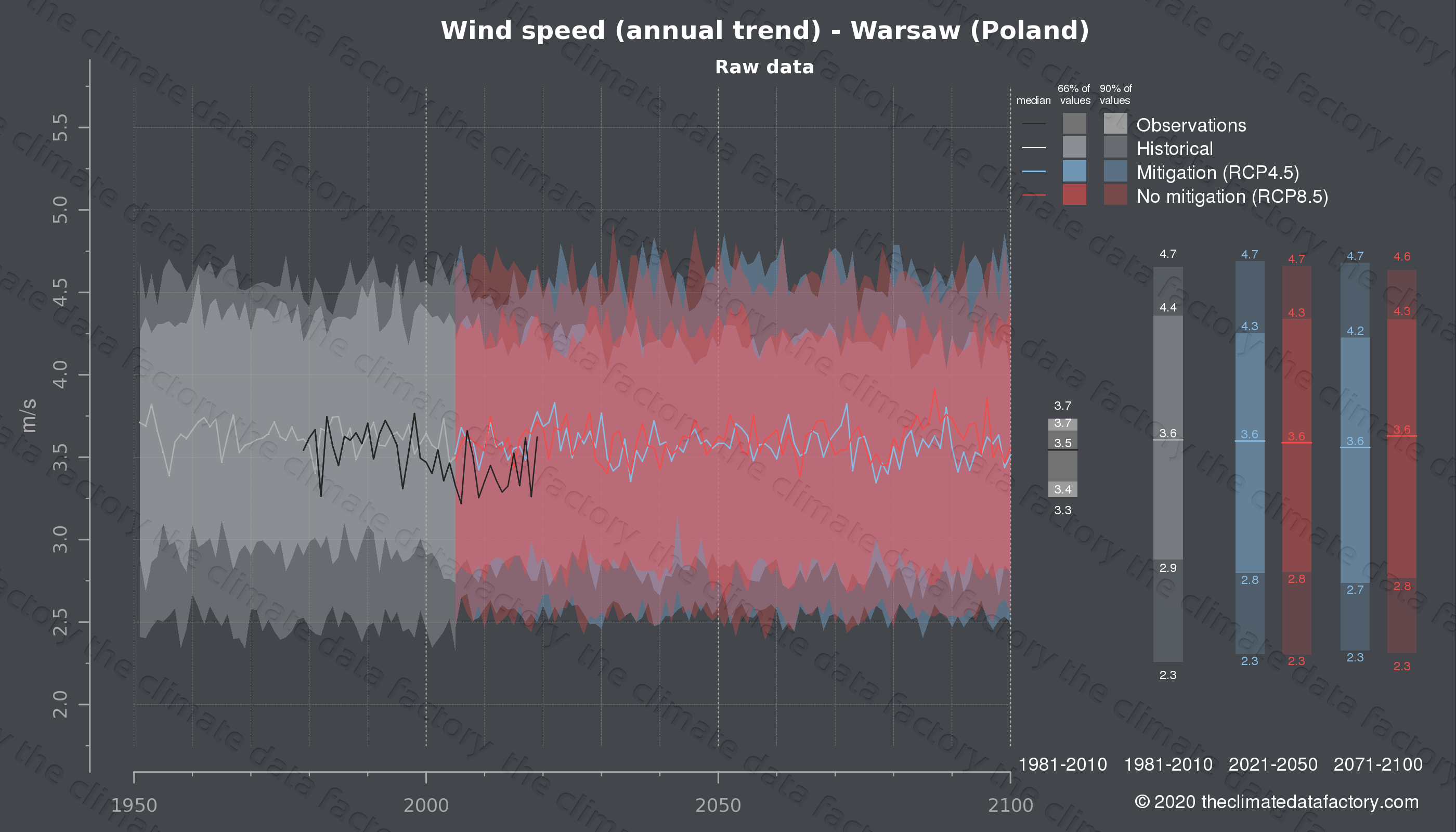 Graphic of projected wind speed for Warsaw (Poland) under two climate change mitigation policy scenarios (RCP4.5, RCP8.5). Represented climate data are raw data from IPCC models. https://theclimatedatafactory.com