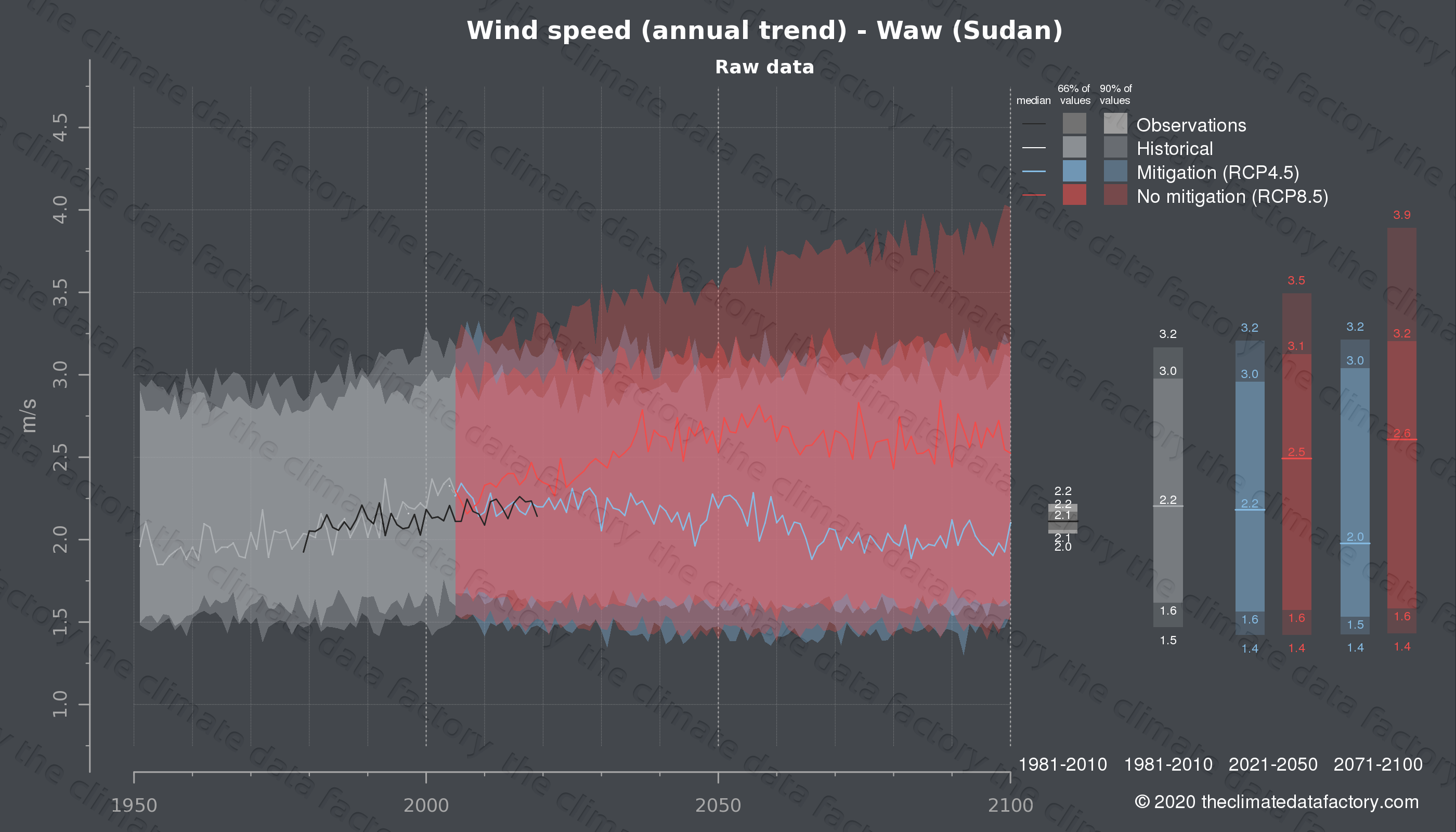 Graphic of projected wind speed for Waw (Sudan) under two climate change mitigation policy scenarios (RCP4.5, RCP8.5). Represented climate data are raw data from IPCC models. https://theclimatedatafactory.com