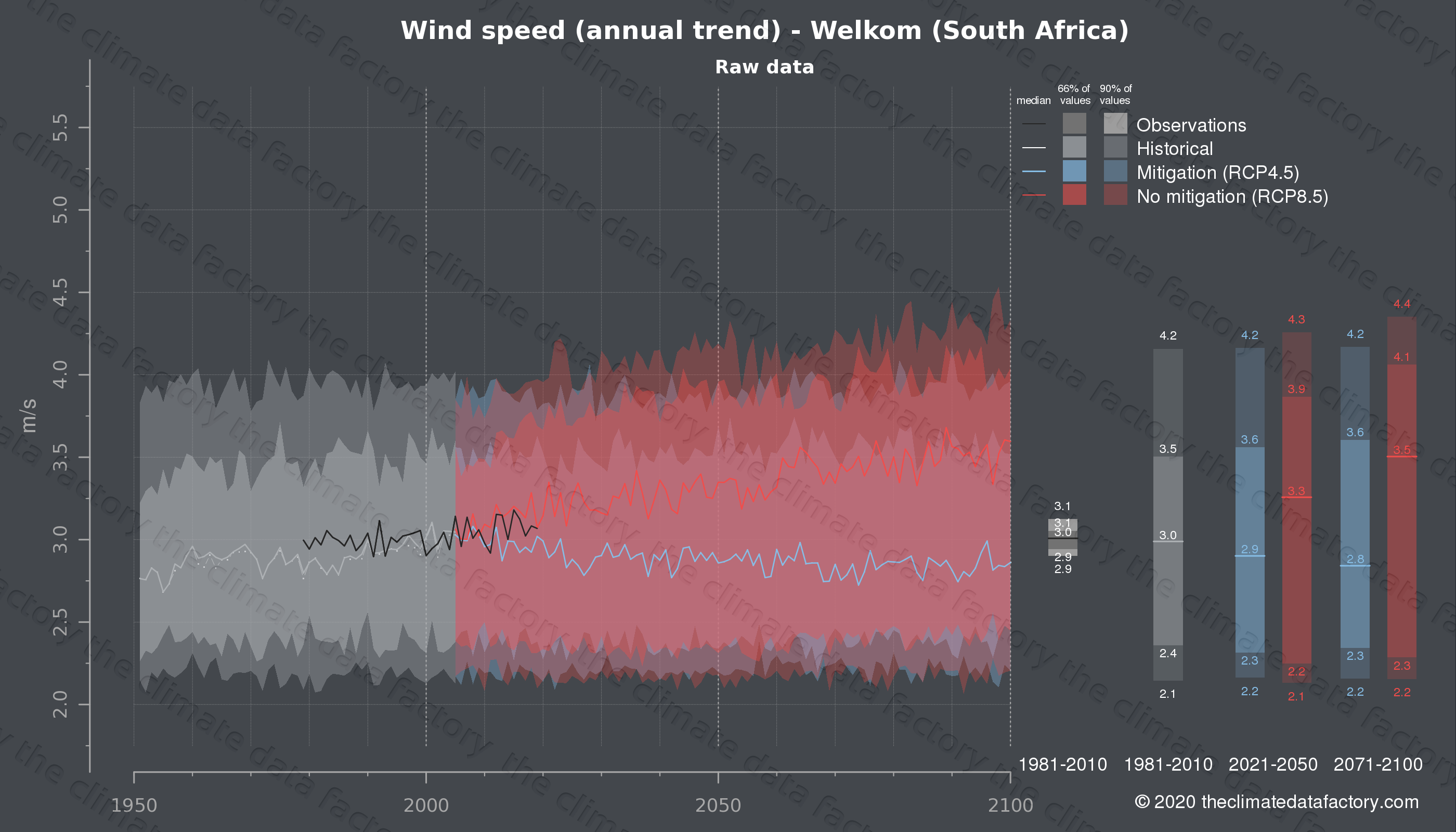Graphic of projected wind speed for Welkom (South Africa) under two climate change mitigation policy scenarios (RCP4.5, RCP8.5). Represented climate data are raw data from IPCC models. https://theclimatedatafactory.com