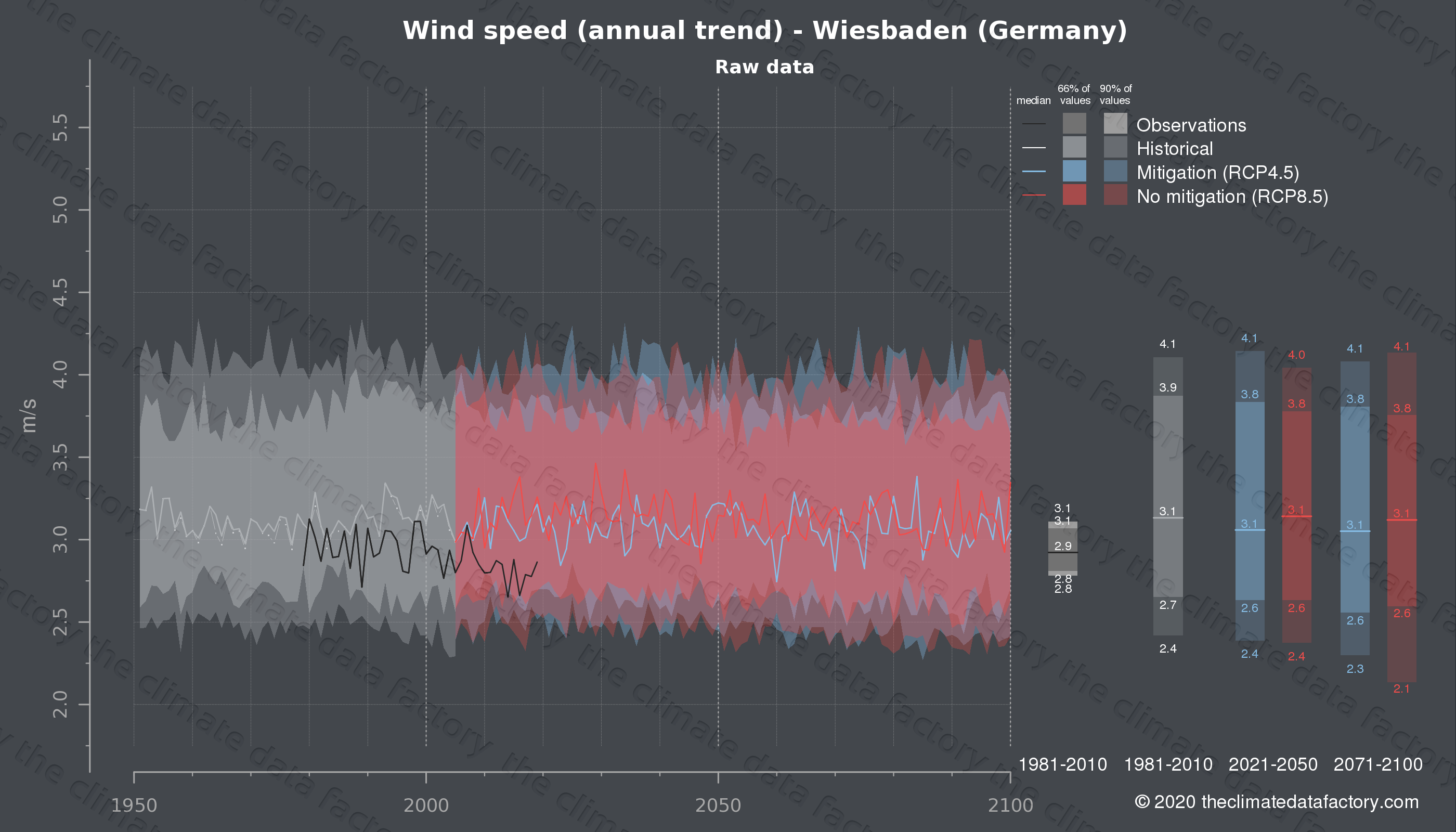 Graphic of projected wind speed for Wiesbaden (Germany) under two climate change mitigation policy scenarios (RCP4.5, RCP8.5). Represented climate data are raw data from IPCC models. https://theclimatedatafactory.com