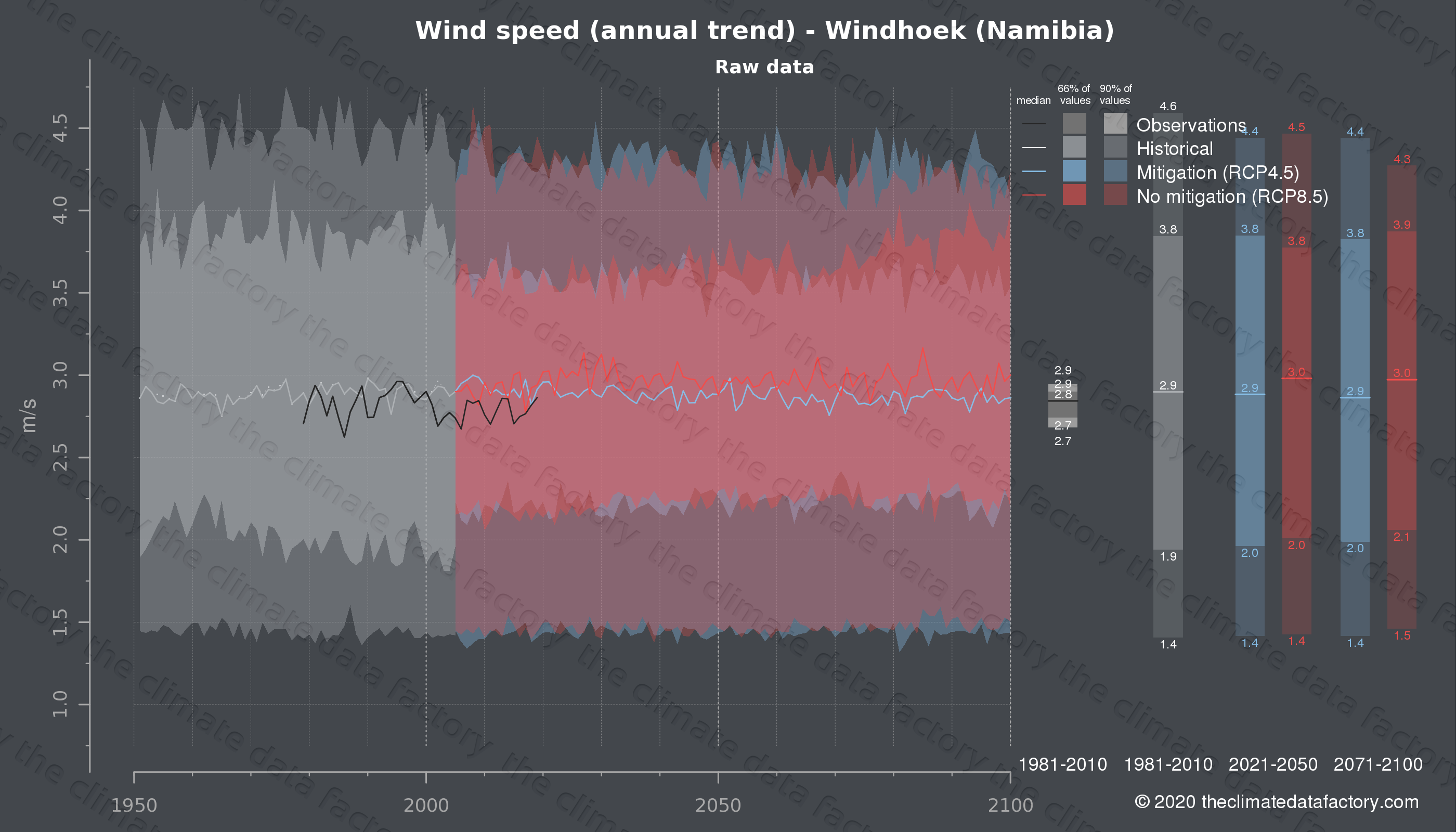Graphic of projected wind speed for Windhoek (Namibia) under two climate change mitigation policy scenarios (RCP4.5, RCP8.5). Represented climate data are raw data from IPCC models. https://theclimatedatafactory.com