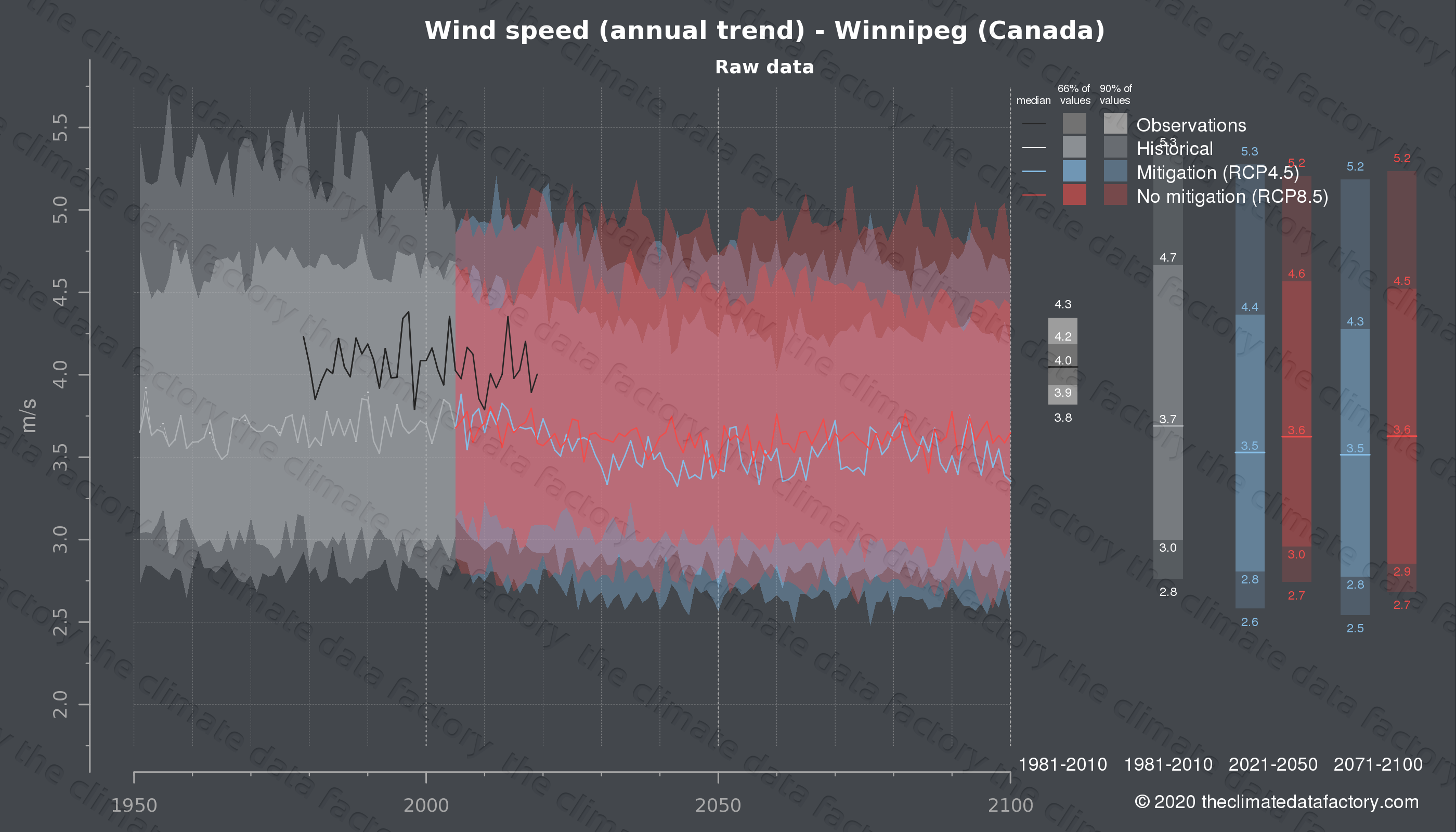 Graphic of projected wind speed for Winnipeg (Canada) under two climate change mitigation policy scenarios (RCP4.5, RCP8.5). Represented climate data are raw data from IPCC models. https://theclimatedatafactory.com
