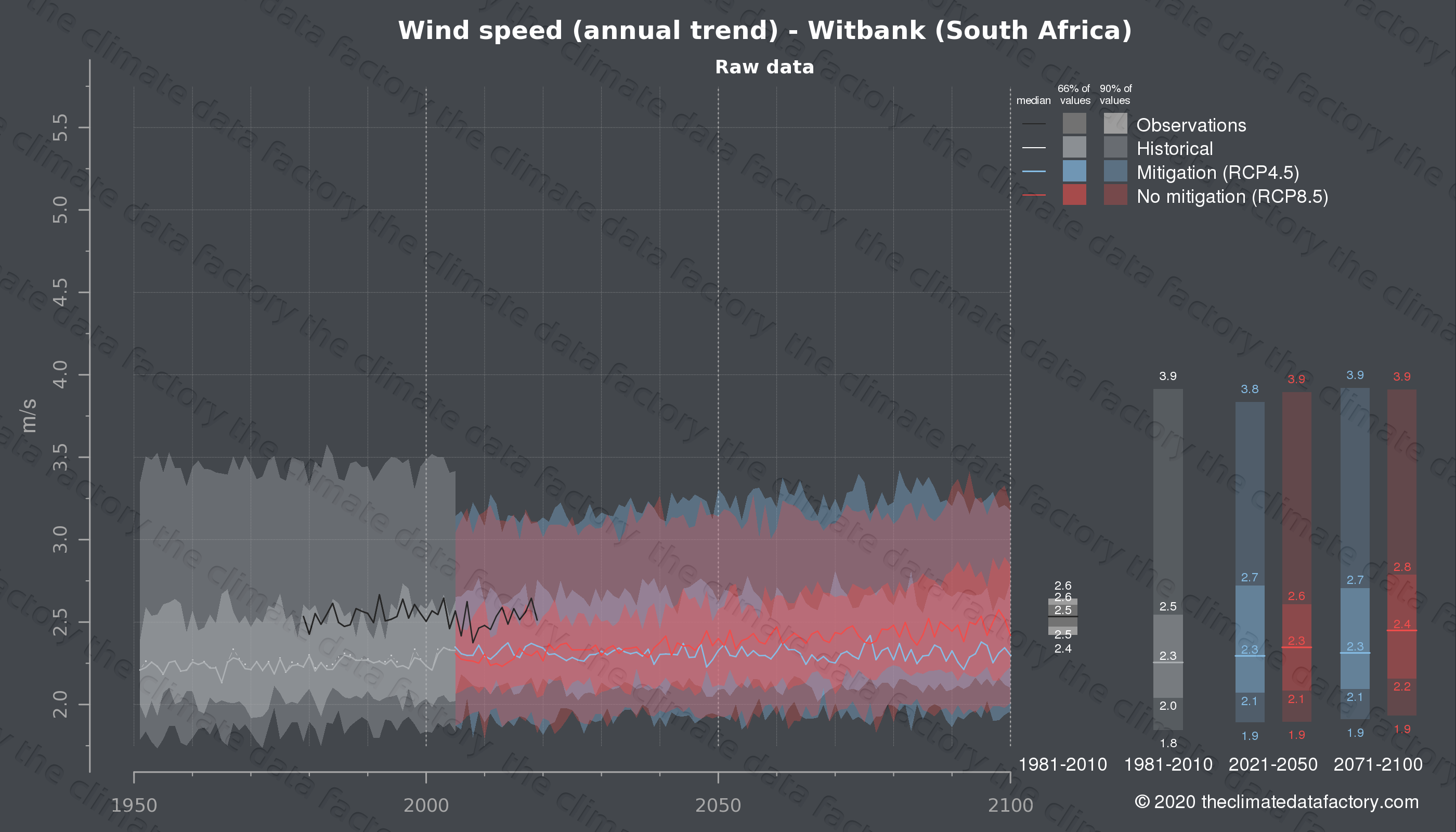 Graphic of projected wind speed for Witbank (South Africa) under two climate change mitigation policy scenarios (RCP4.5, RCP8.5). Represented climate data are raw data from IPCC models. https://theclimatedatafactory.com