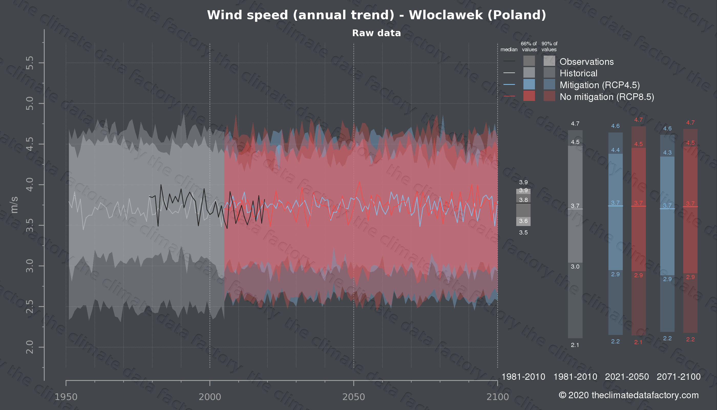 Graphic of projected wind speed for Wloclawek (Poland) under two climate change mitigation policy scenarios (RCP4.5, RCP8.5). Represented climate data are raw data from IPCC models. https://theclimatedatafactory.com