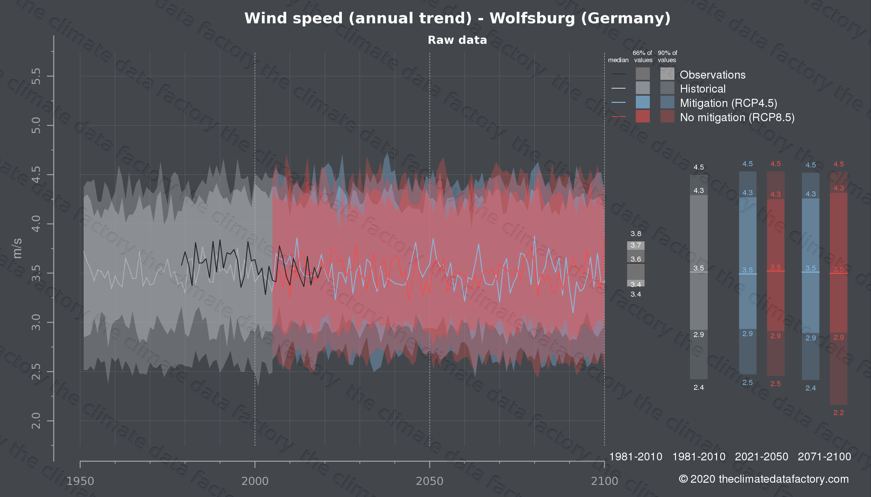 Graphic of projected wind speed for Wolfsburg (Germany) under two climate change mitigation policy scenarios (RCP4.5, RCP8.5). Represented climate data are raw data from IPCC models. https://theclimatedatafactory.com