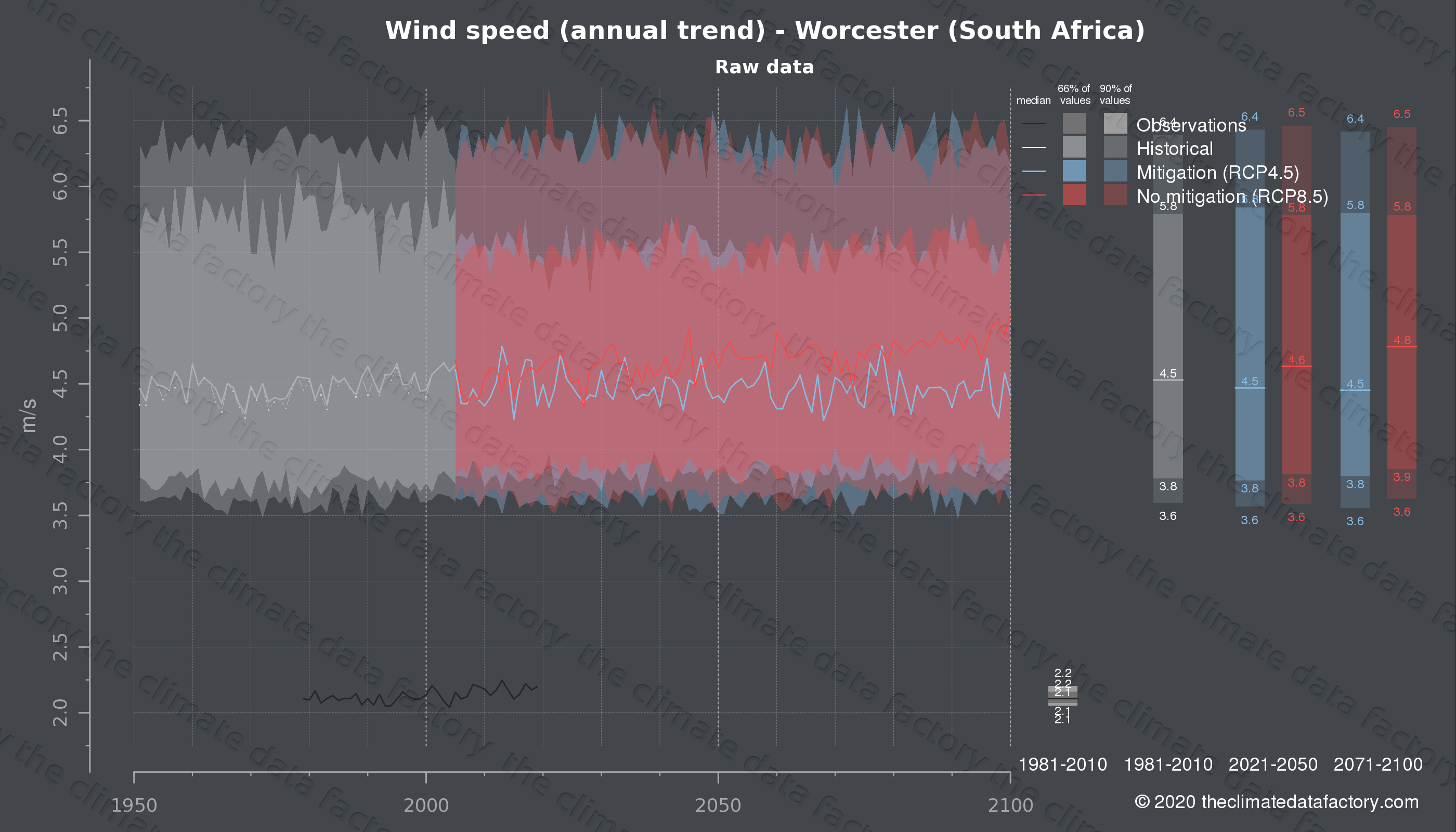 Graphic of projected wind speed for Worcester (South Africa) under two climate change mitigation policy scenarios (RCP4.5, RCP8.5). Represented climate data are raw data from IPCC models. https://theclimatedatafactory.com