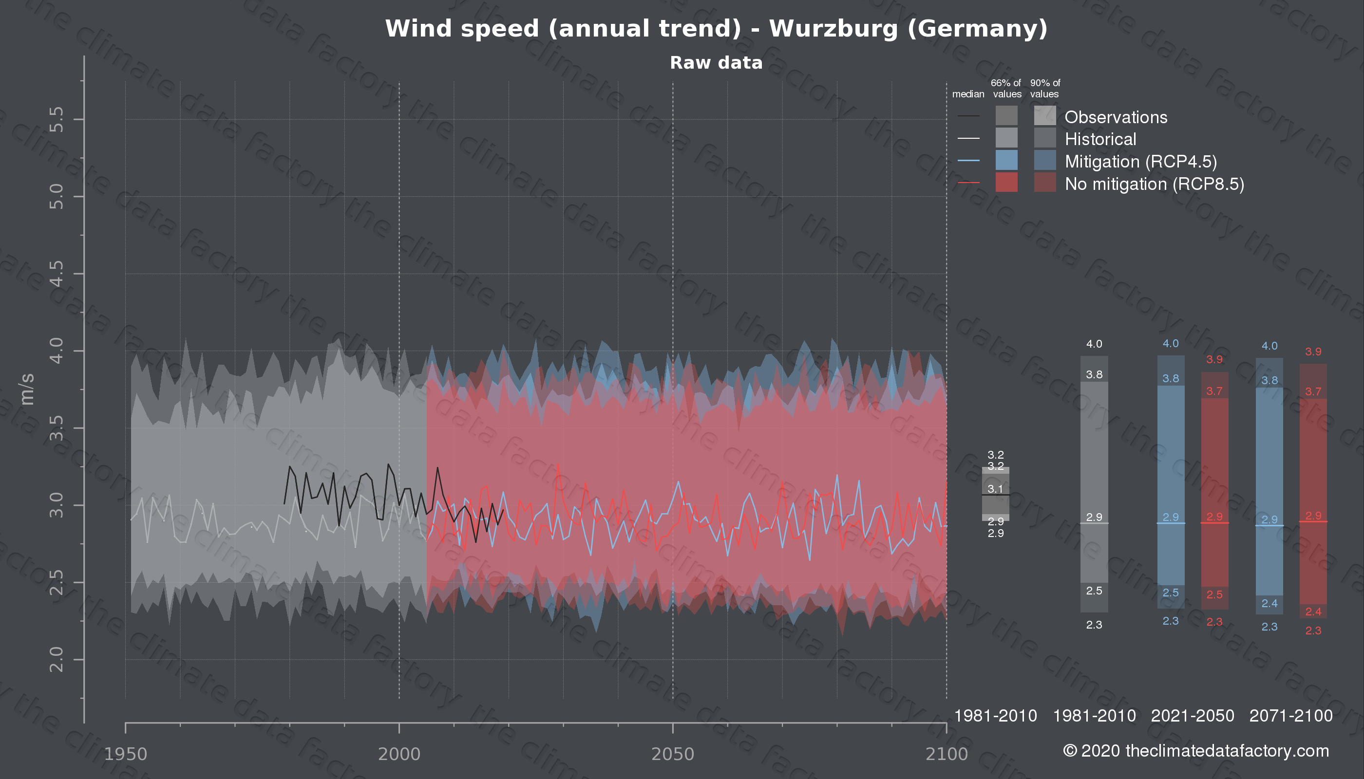 Graphic of projected wind speed for Wurzburg (Germany) under two climate change mitigation policy scenarios (RCP4.5, RCP8.5). Represented climate data are raw data from IPCC models. https://theclimatedatafactory.com