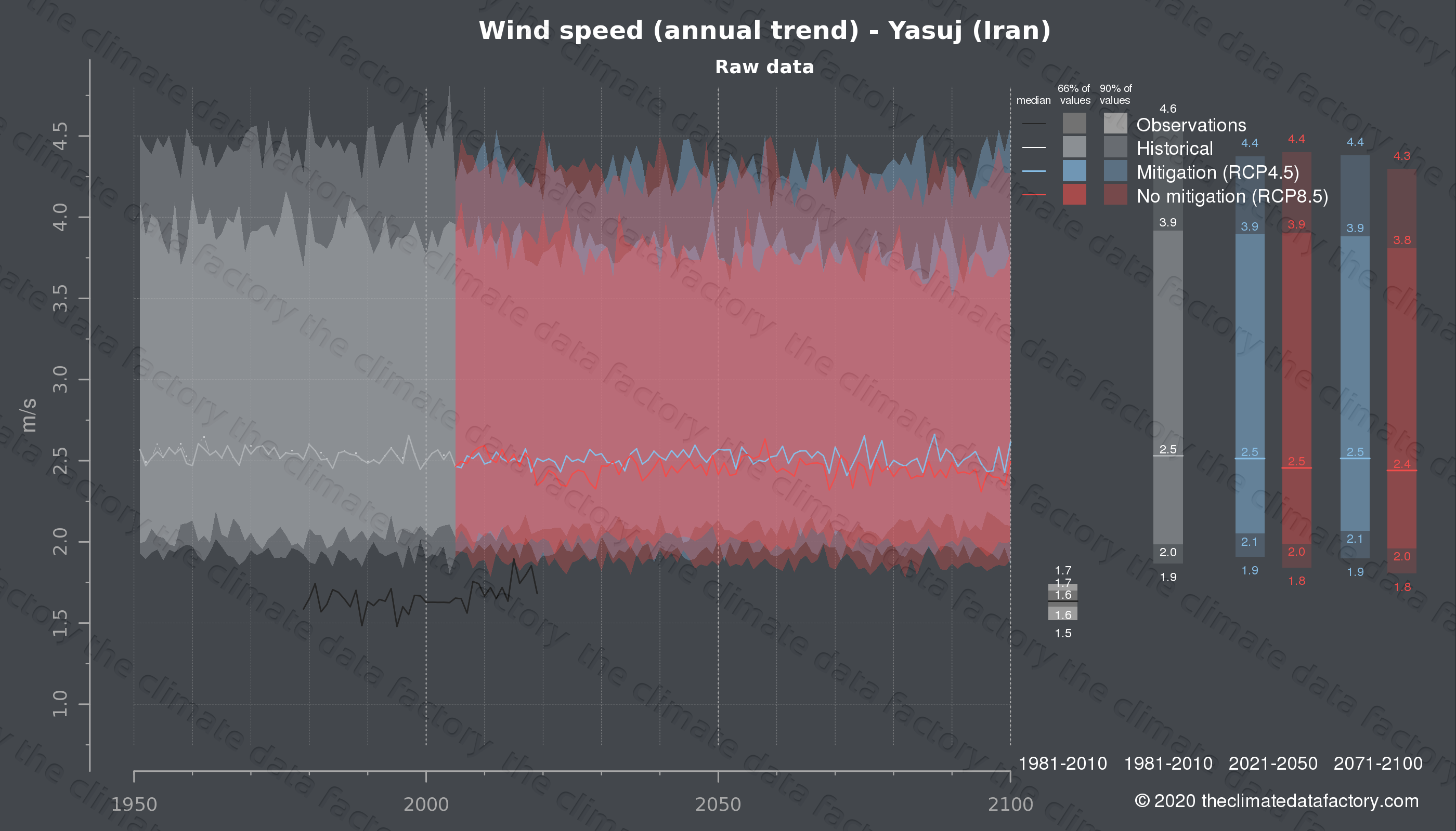 Graphic of projected wind speed for Yasuj (Iran) under two climate change mitigation policy scenarios (RCP4.5, RCP8.5). Represented climate data are raw data from IPCC models. https://theclimatedatafactory.com