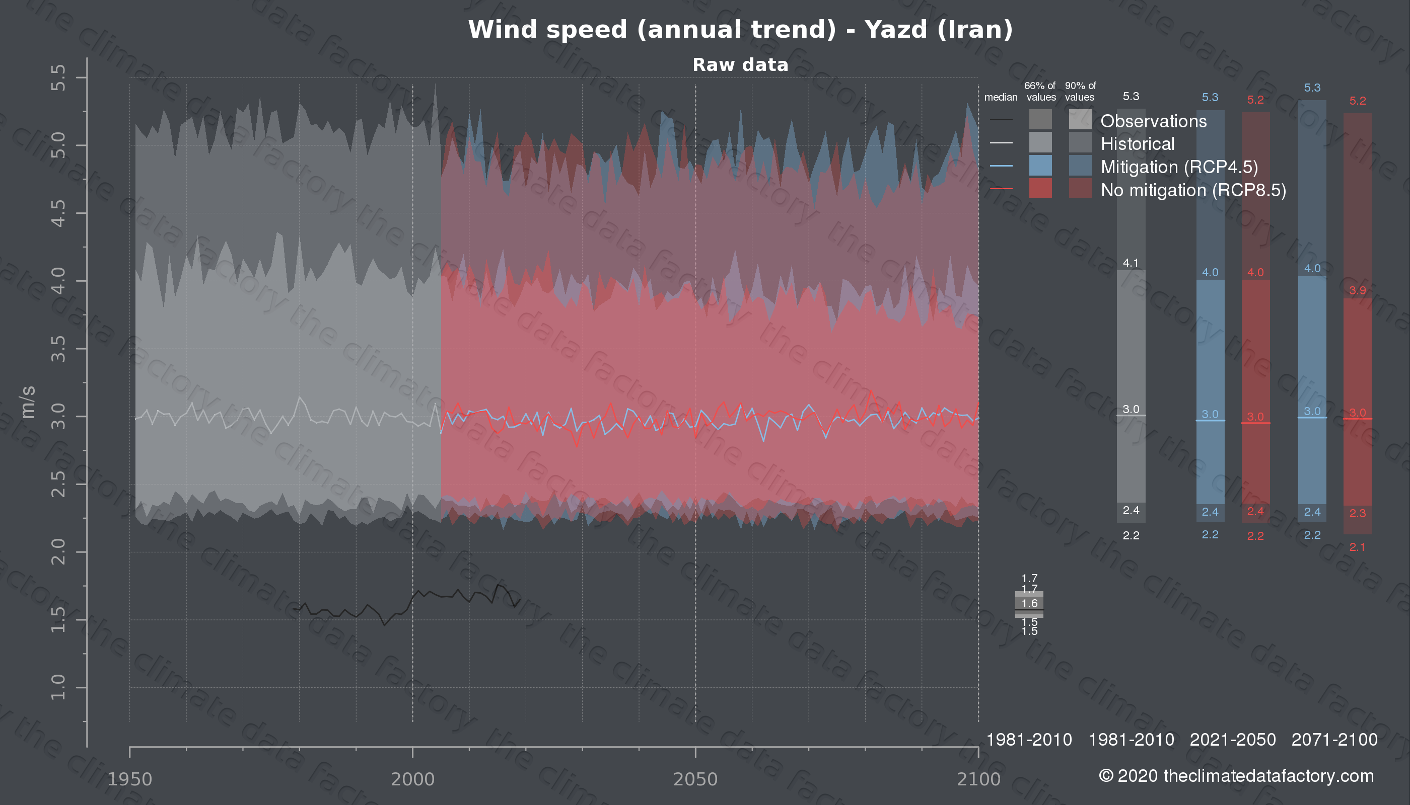 Graphic of projected wind speed for Yazd (Iran) under two climate change mitigation policy scenarios (RCP4.5, RCP8.5). Represented climate data are raw data from IPCC models. https://theclimatedatafactory.com