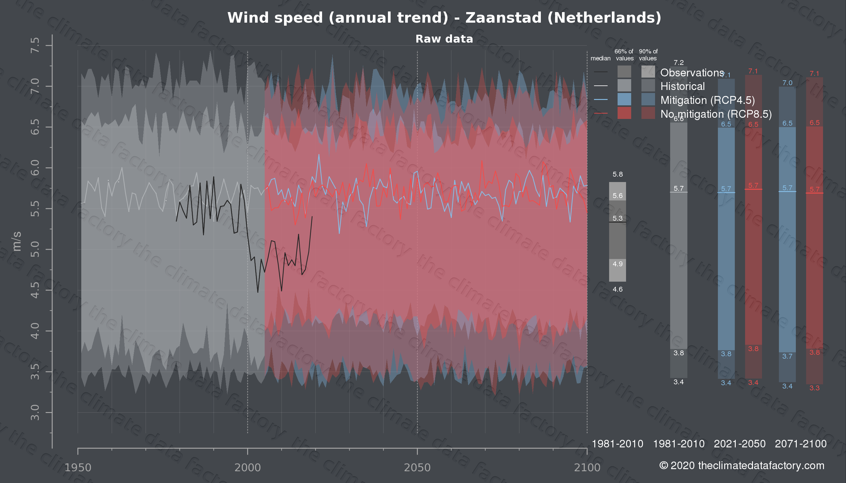 Graphic of projected wind speed for Zaanstad (Netherlands) under two climate change mitigation policy scenarios (RCP4.5, RCP8.5). Represented climate data are raw data from IPCC models. https://theclimatedatafactory.com