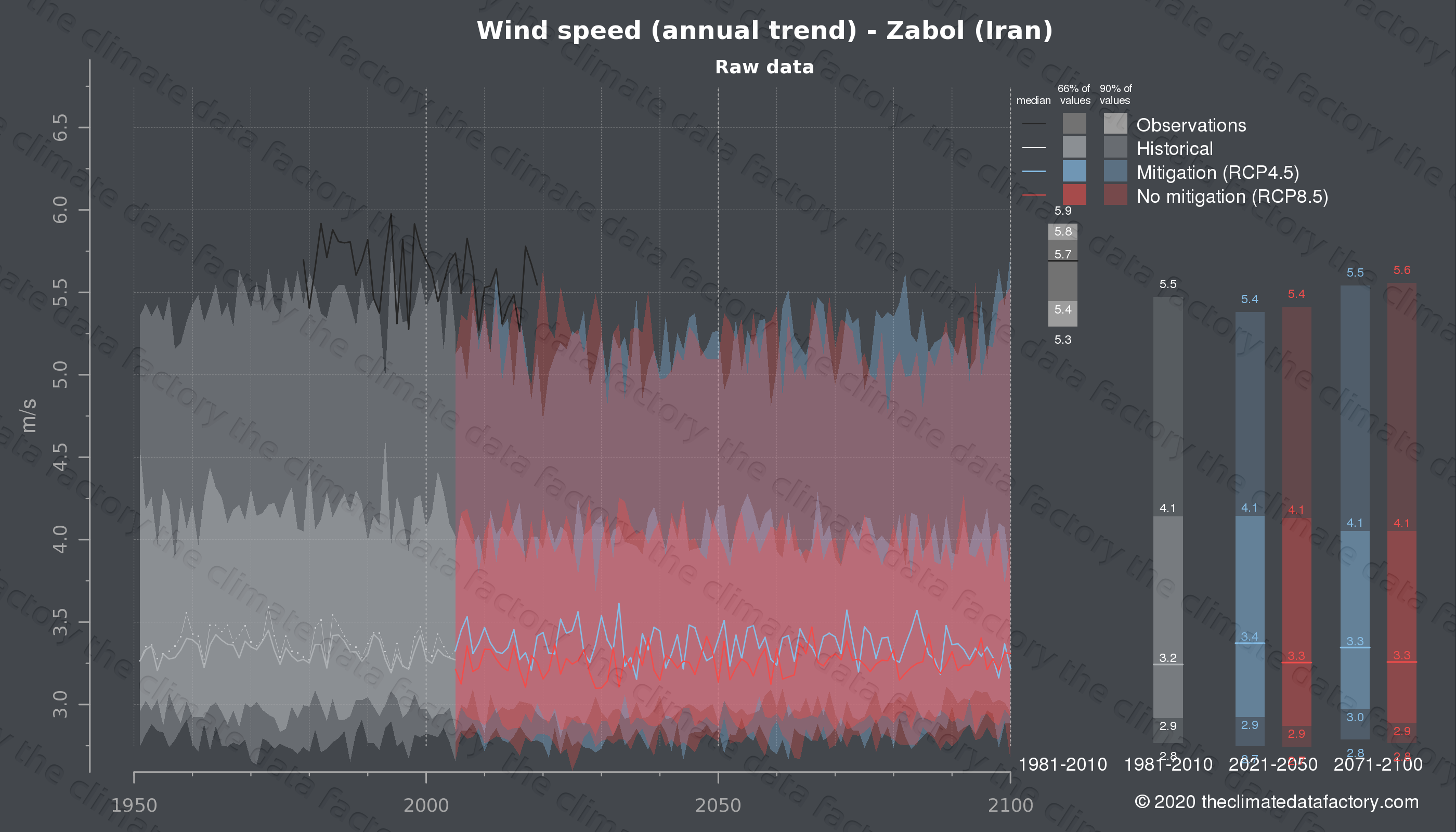 Graphic of projected wind speed for Zabol (Iran) under two climate change mitigation policy scenarios (RCP4.5, RCP8.5). Represented climate data are raw data from IPCC models. https://theclimatedatafactory.com