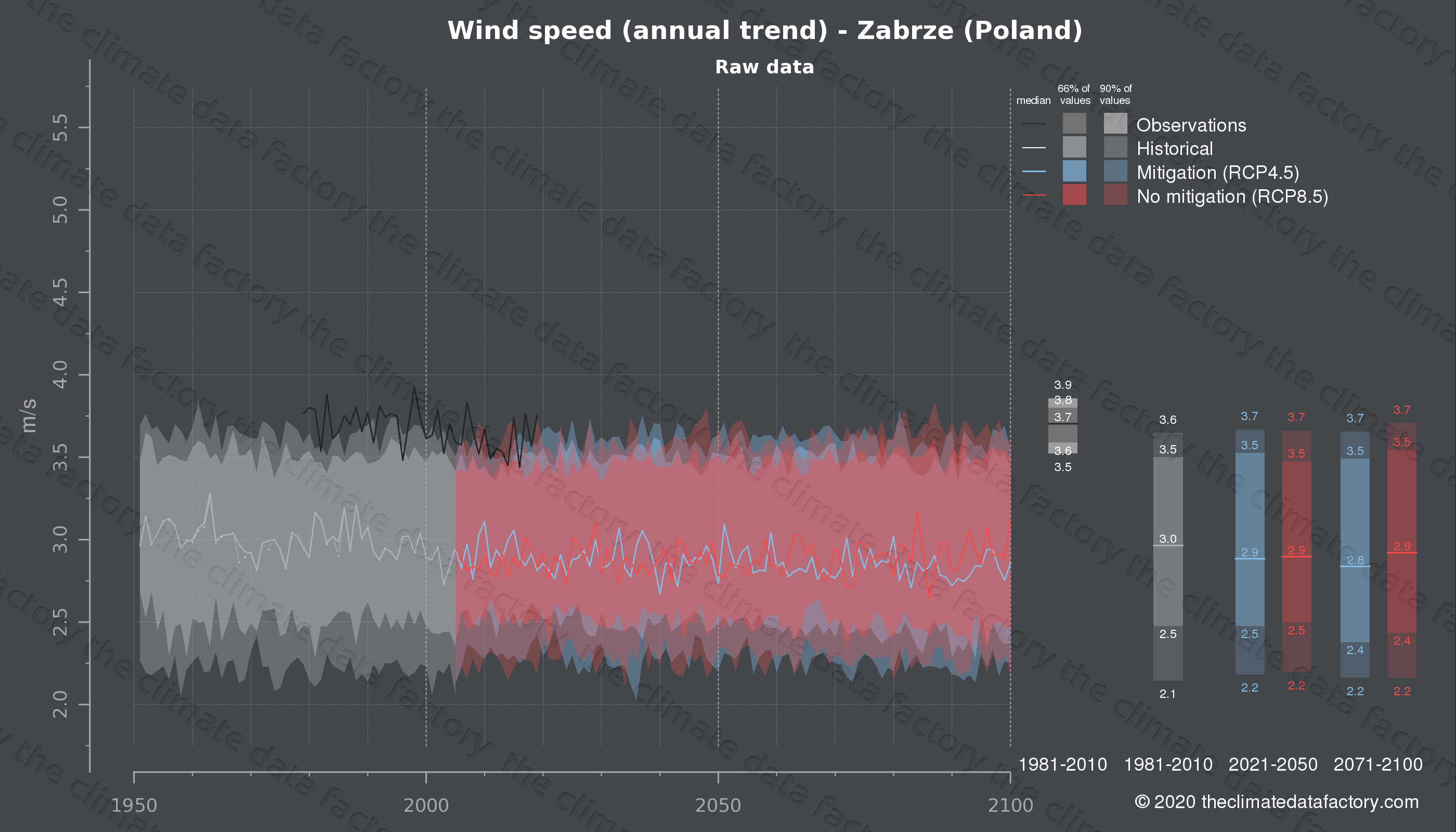Graphic of projected wind speed for Zabrze (Poland) under two climate change mitigation policy scenarios (RCP4.5, RCP8.5). Represented climate data are raw data from IPCC models. https://theclimatedatafactory.com