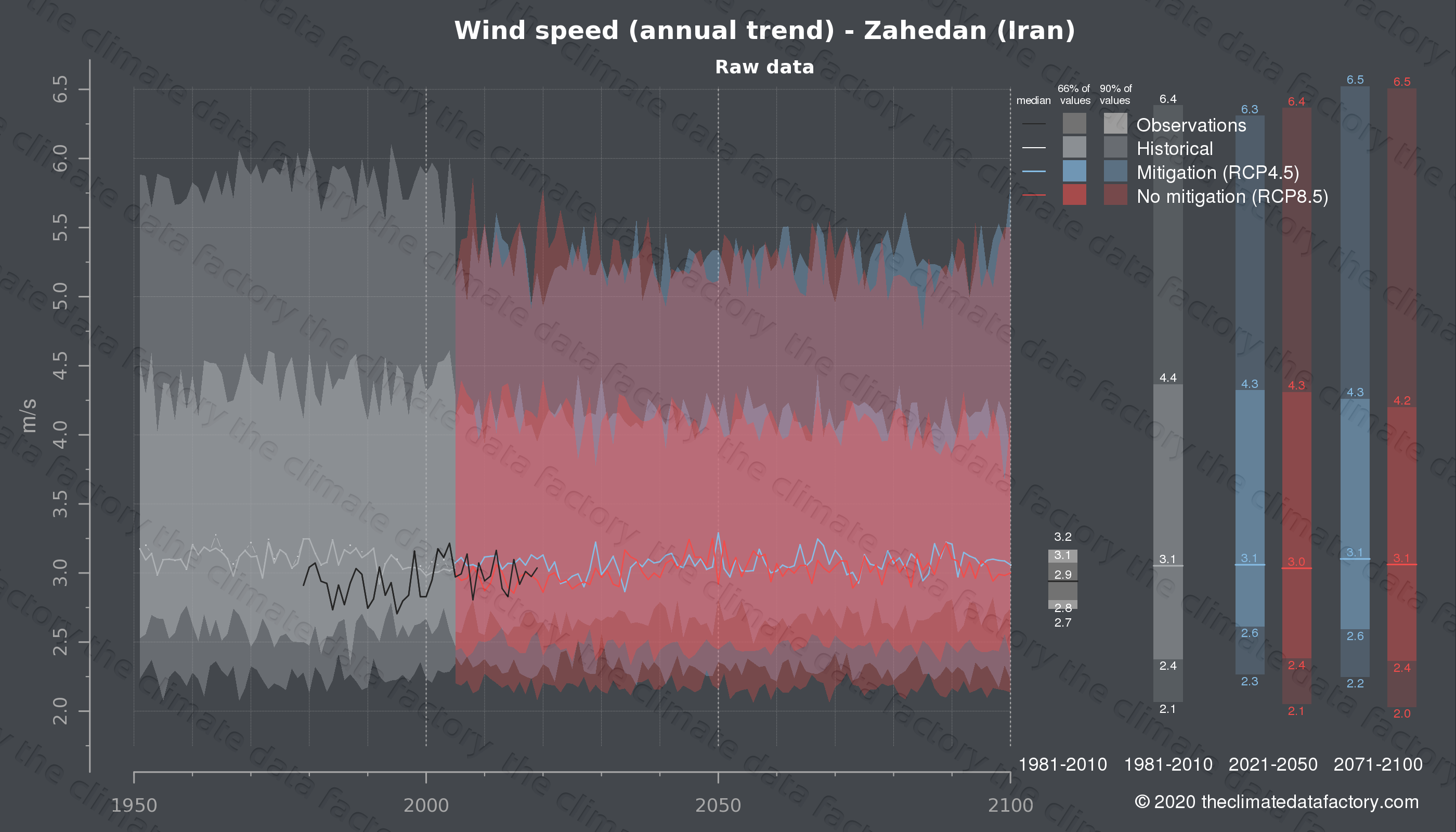 Graphic of projected wind speed for Zahedan (Iran) under two climate change mitigation policy scenarios (RCP4.5, RCP8.5). Represented climate data are raw data from IPCC models. https://theclimatedatafactory.com