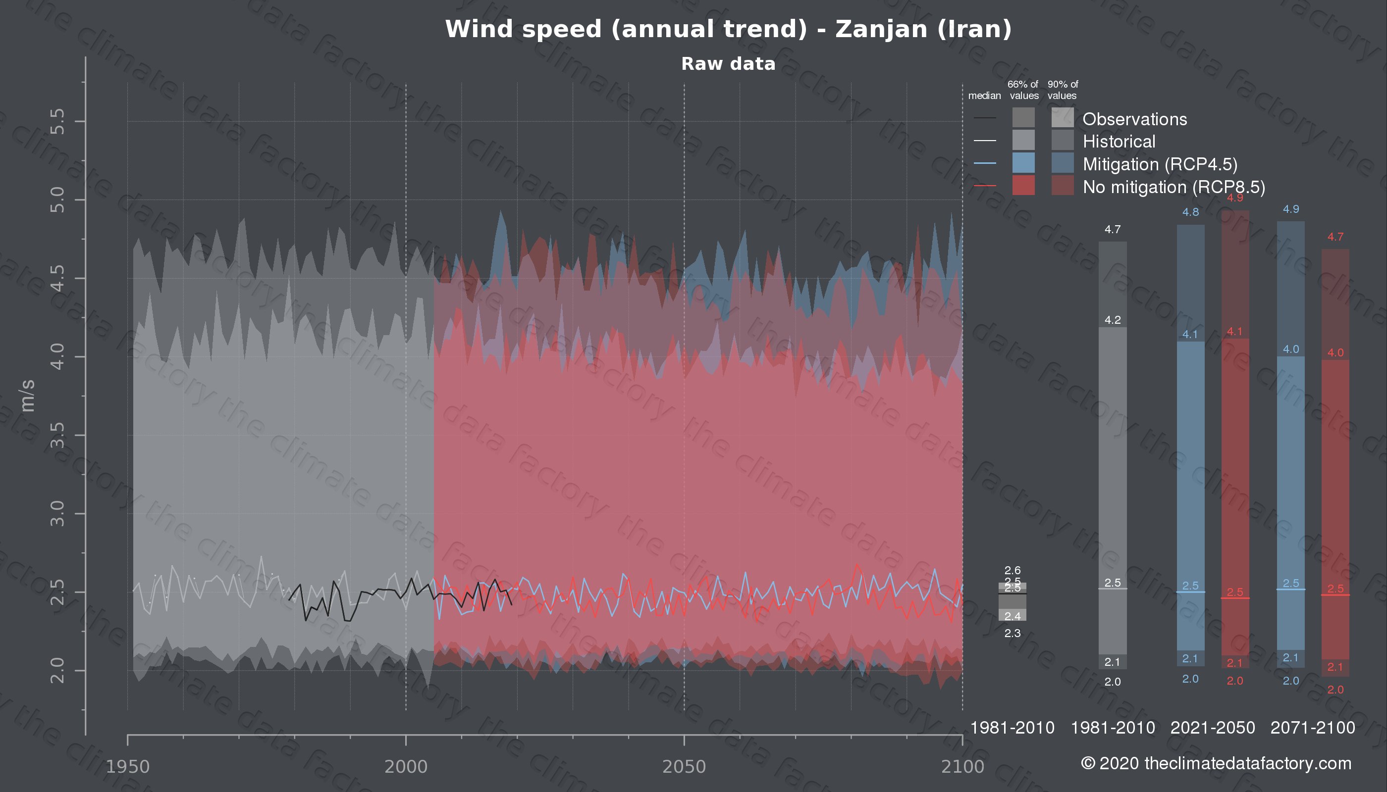 Graphic of projected wind speed for Zanjan (Iran) under two climate change mitigation policy scenarios (RCP4.5, RCP8.5). Represented climate data are raw data from IPCC models. https://theclimatedatafactory.com